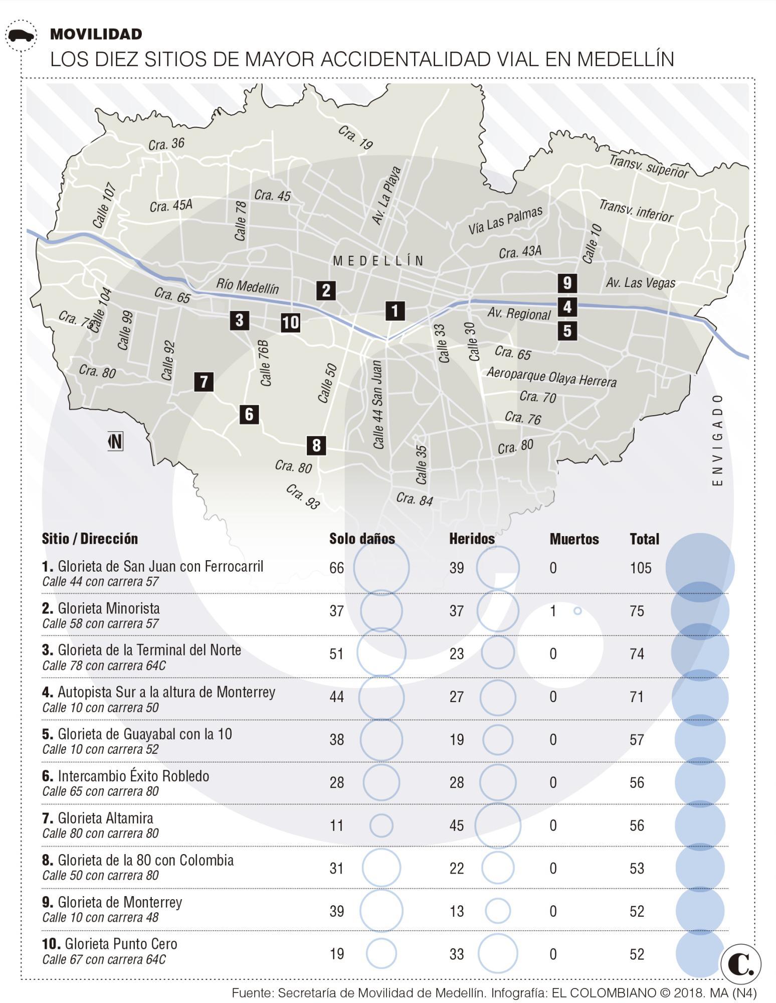 Puntos de mayor accidentalidad vial en Medellín