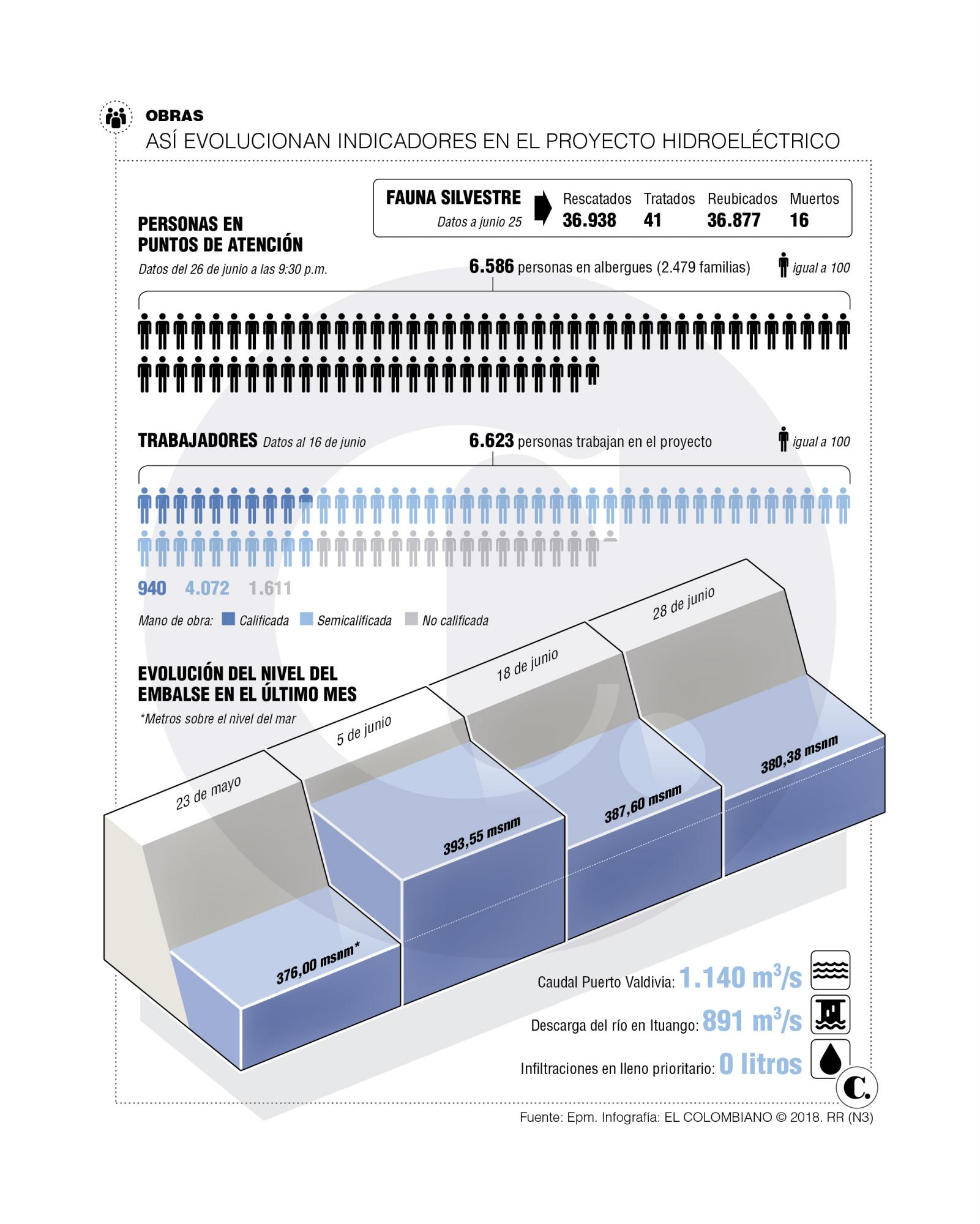 Hidroituango: así avanzan las obras de estabilización