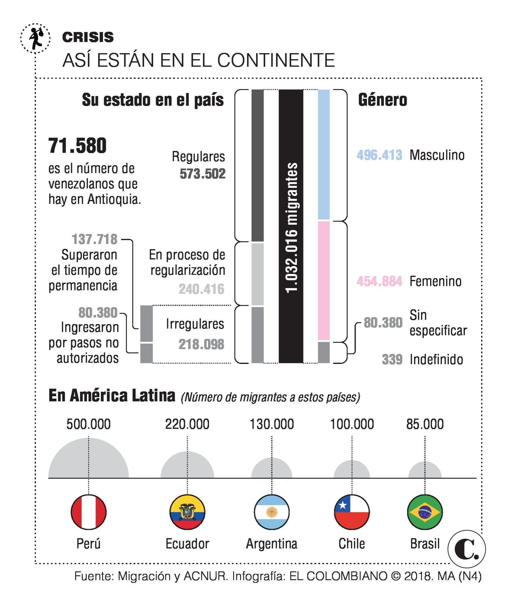 Desde Venezuela ya salieron tres millones