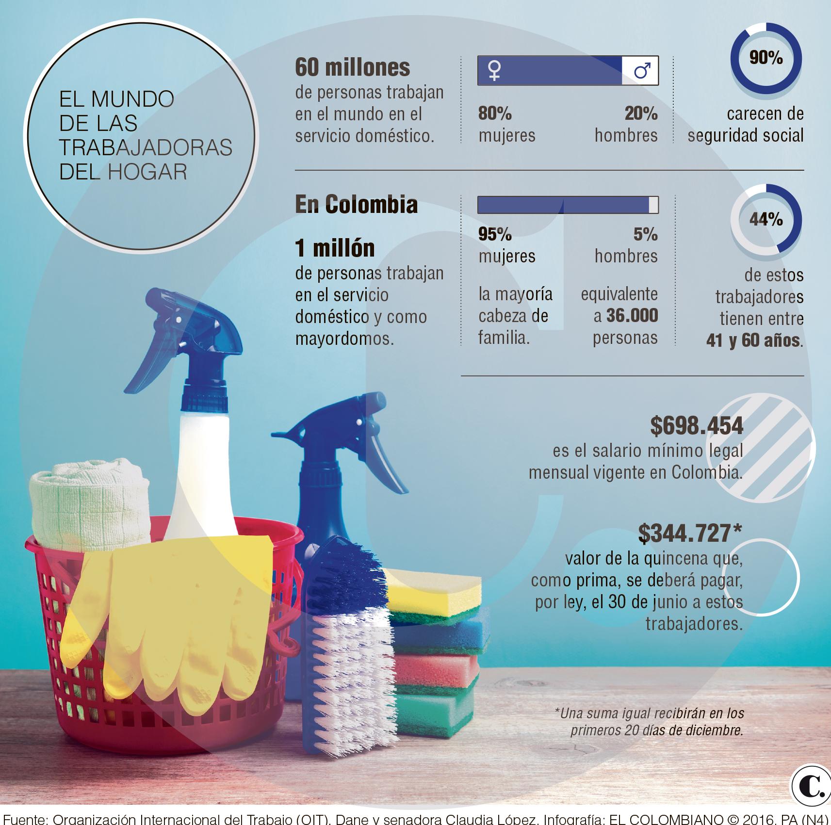 Legislacion contratacion empleada domestica 2016 colombia for Modelo contrato empleada de hogar 2016