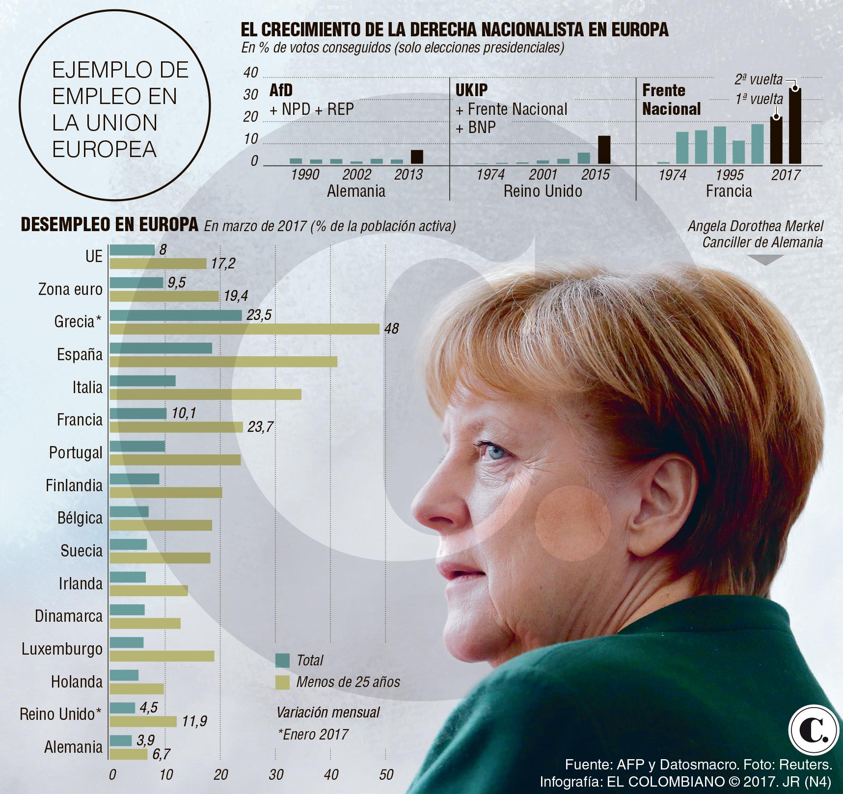 Índices de desempleo en Alemania