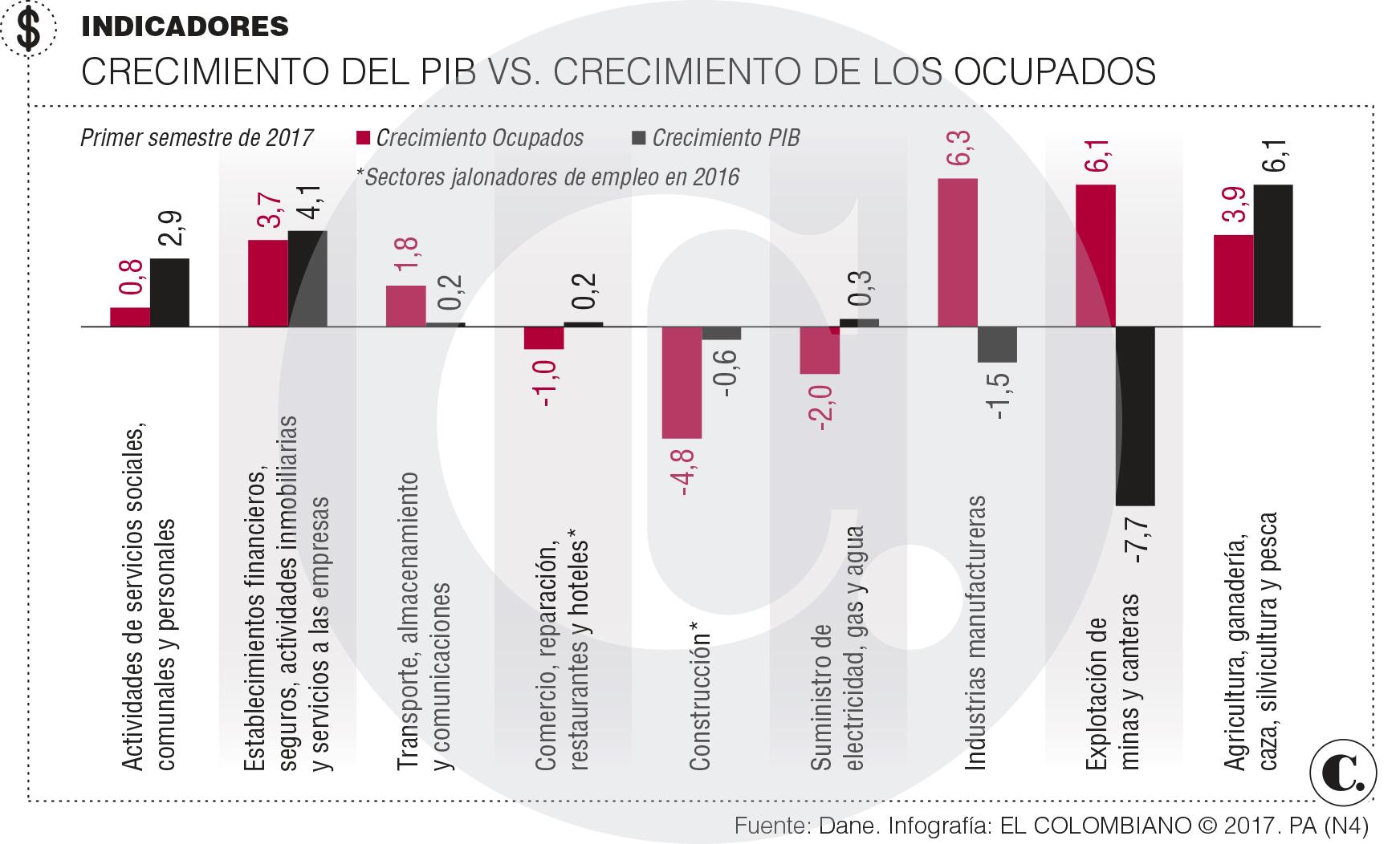 Informalidad laboral en Colombia