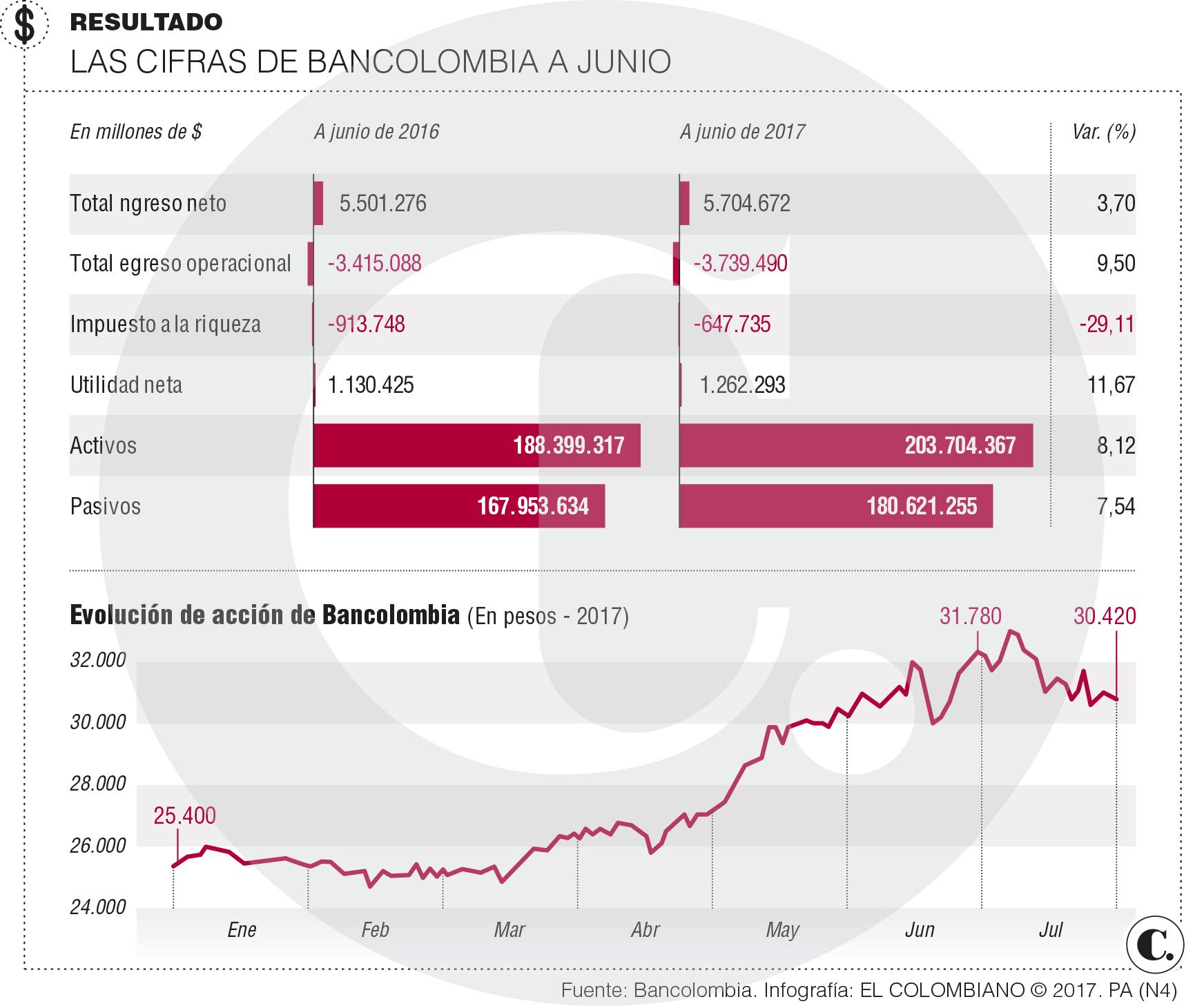 Bancolombia: ganancias en el primer semestre de 2017