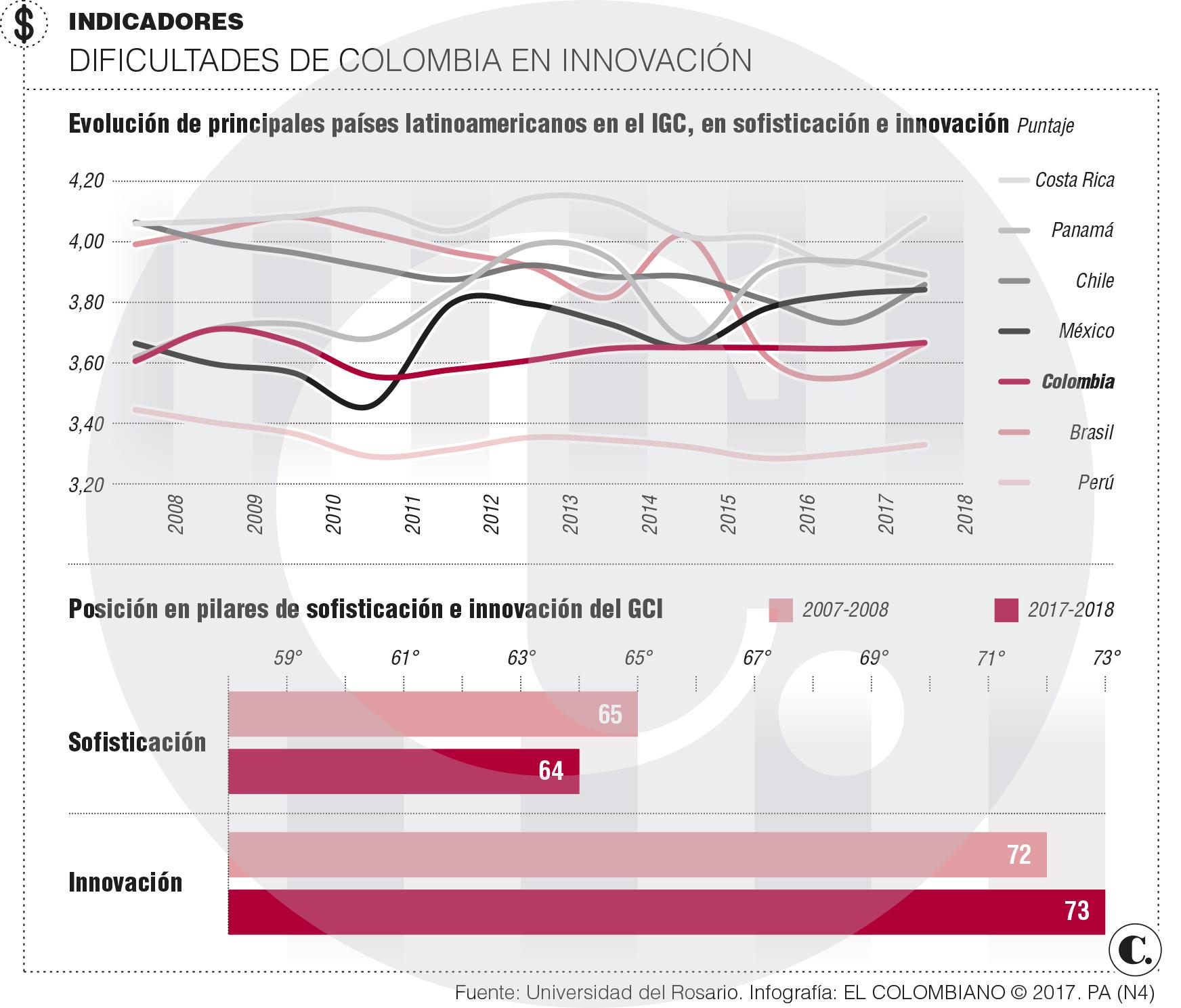 Innovación en Colombia requiere resultados