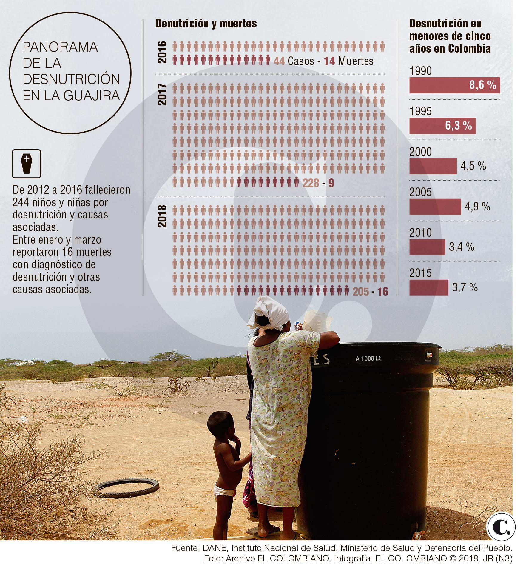 En La Guajira sobran promesas, pero faltan hechos contundentes
