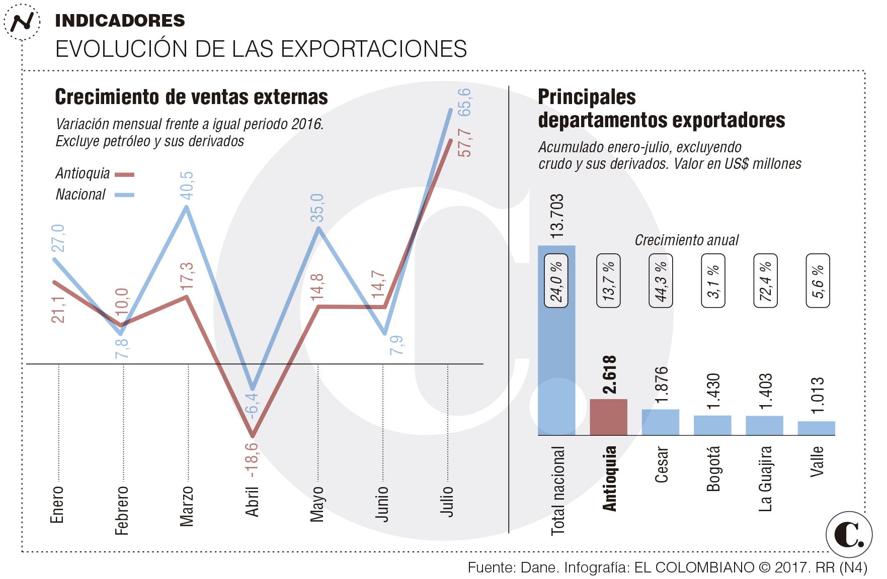 Las exportaciones colombianas crecieron 37.6 % en julio