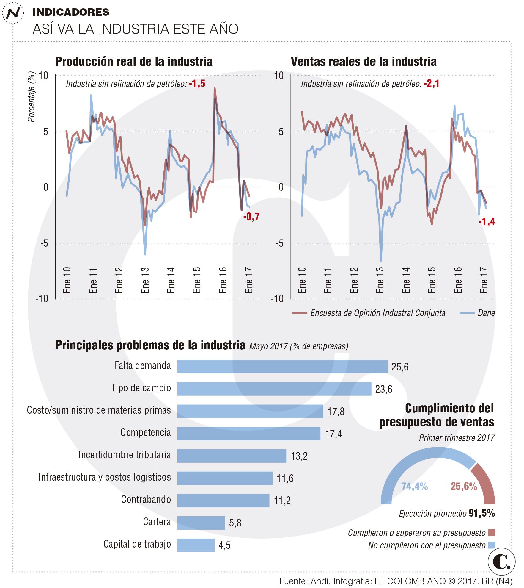 Andi asegura que economía colombiana no está en crisis