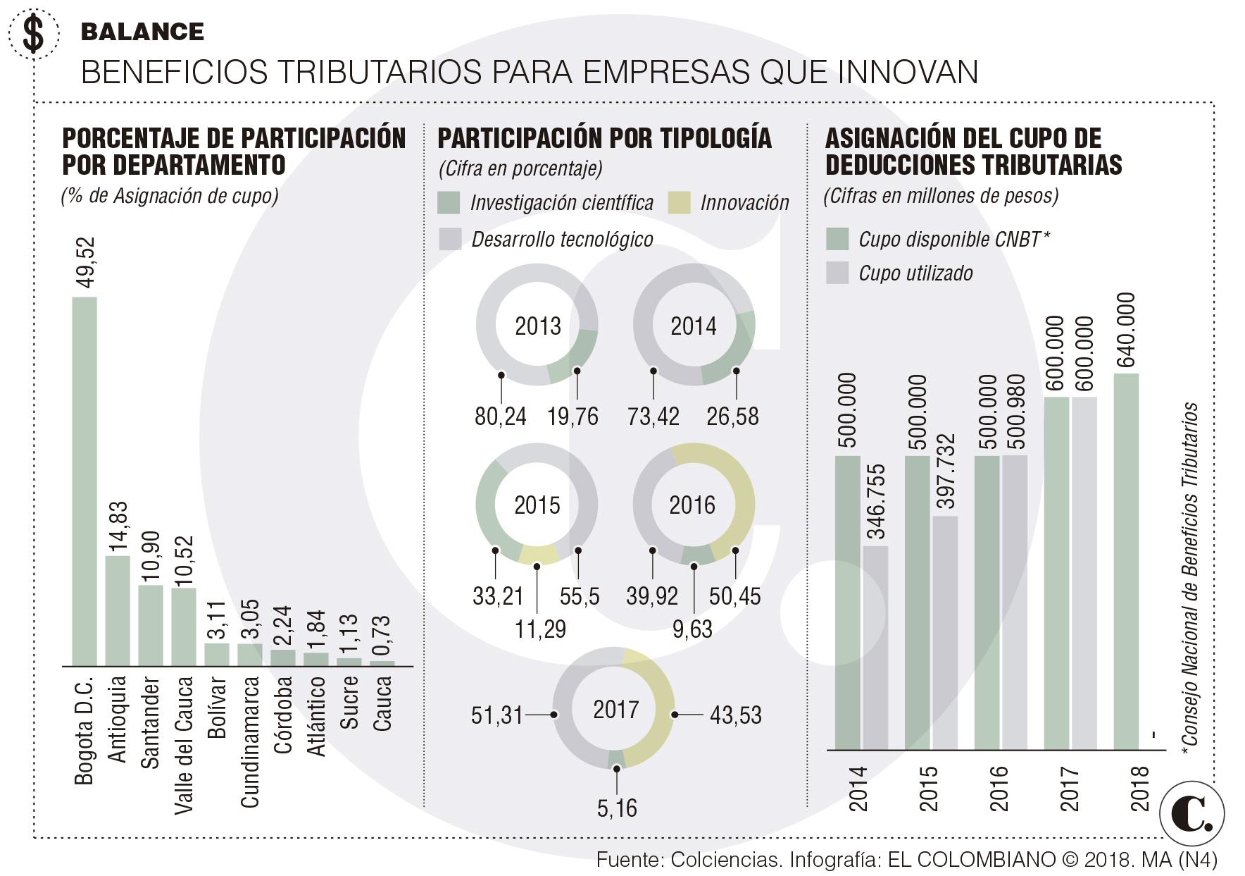Empresas tienen beneficios al invertir en innovación