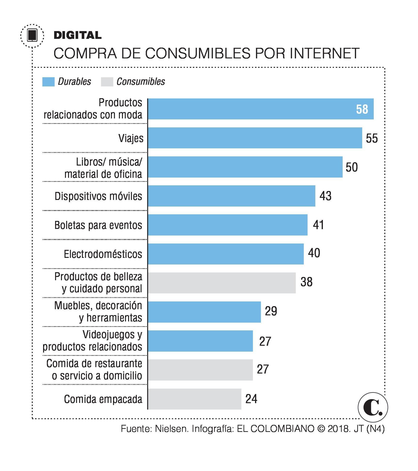 Qué tanto compran los colombianos por internet