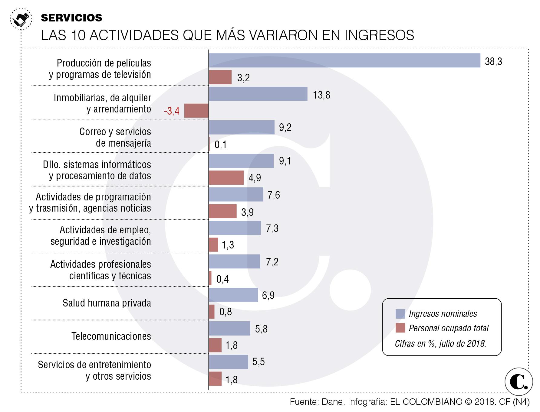 Ingresos de servicios en Colombia, julio 2018