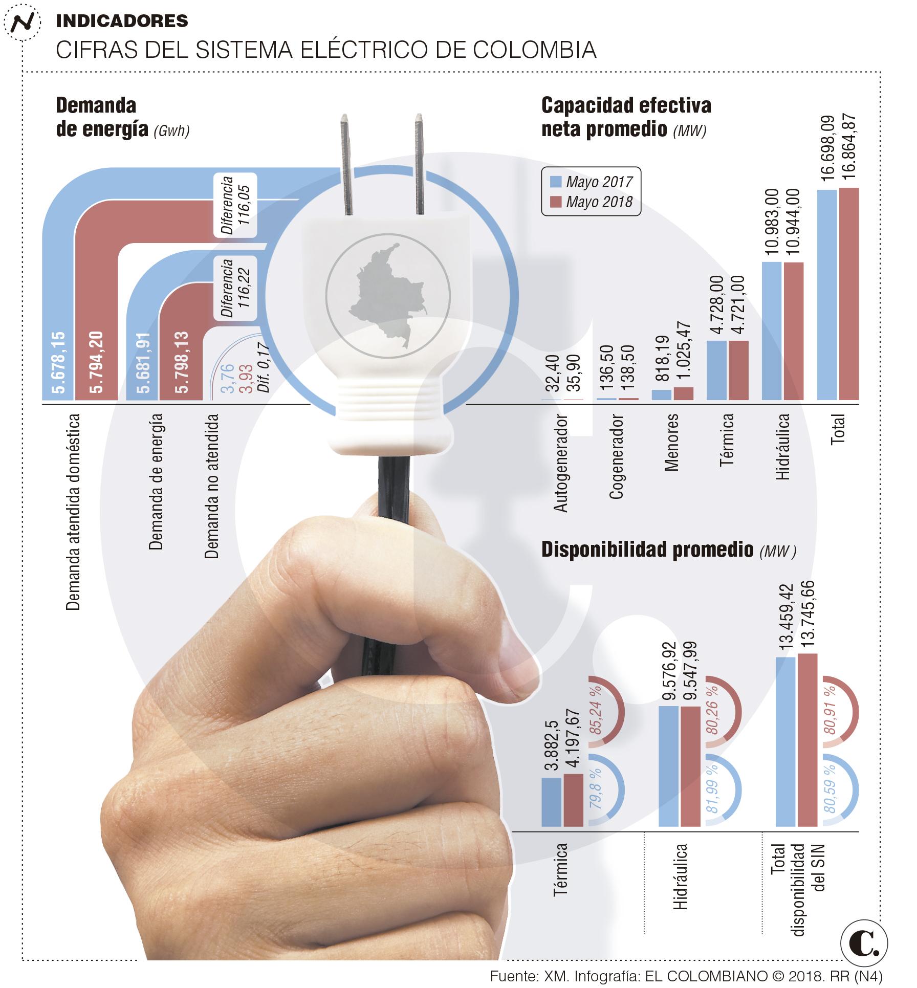 A un paso para subastar energías no convencionales en Colombia