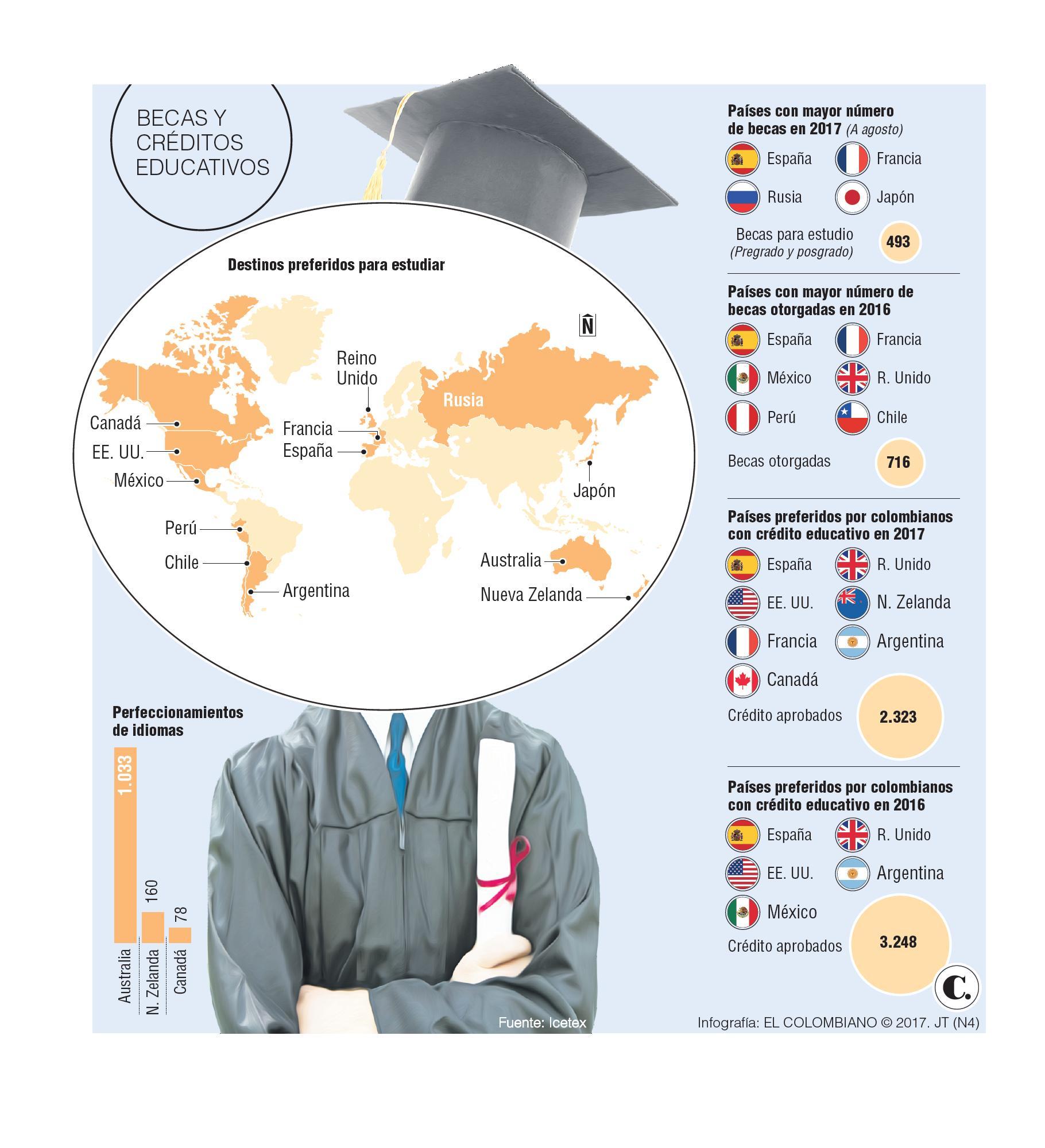 ¿Cuánto cuesta hacer un posgrado en el exterior?