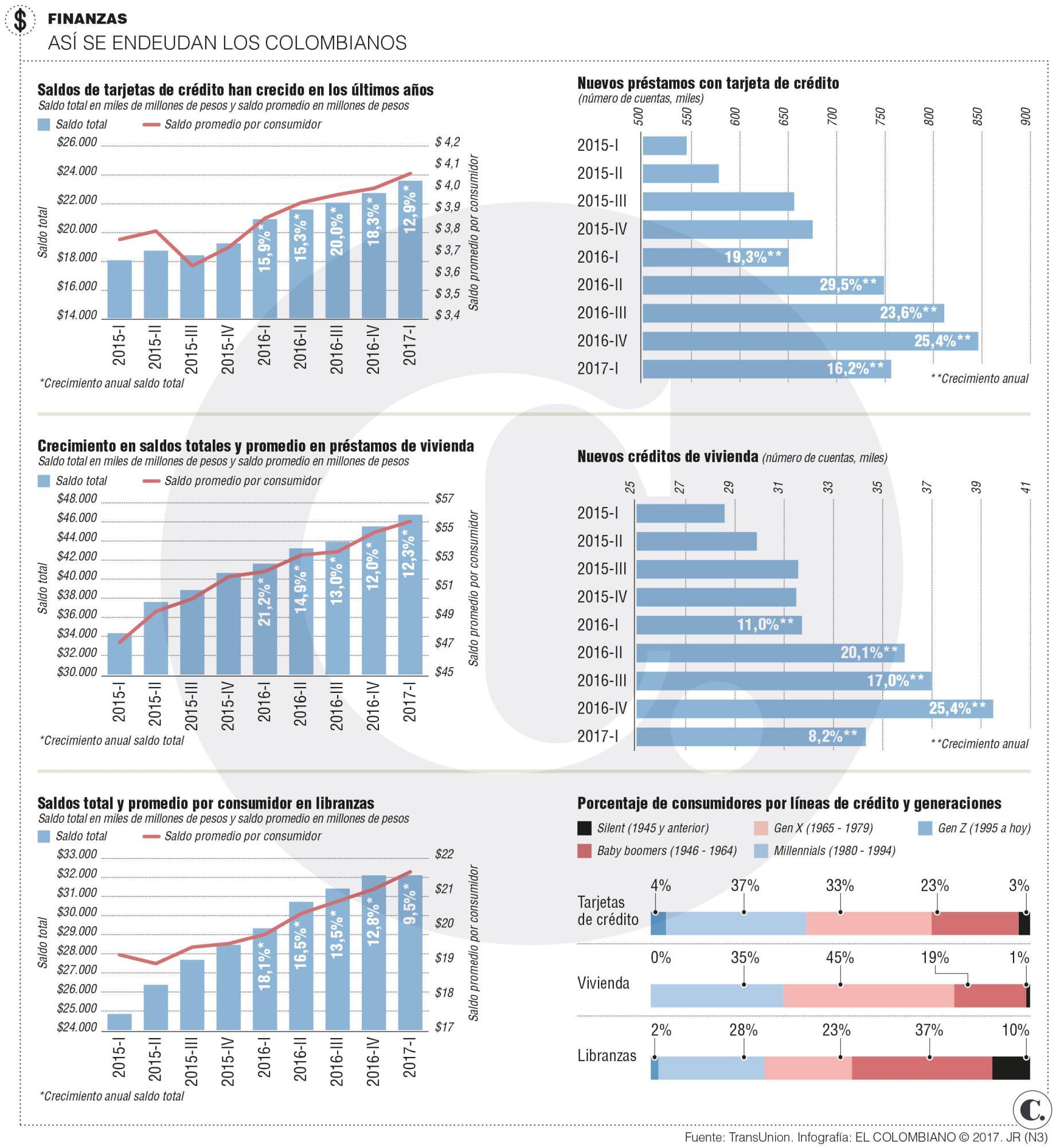 Evolución de deuda financiera de los colombianos