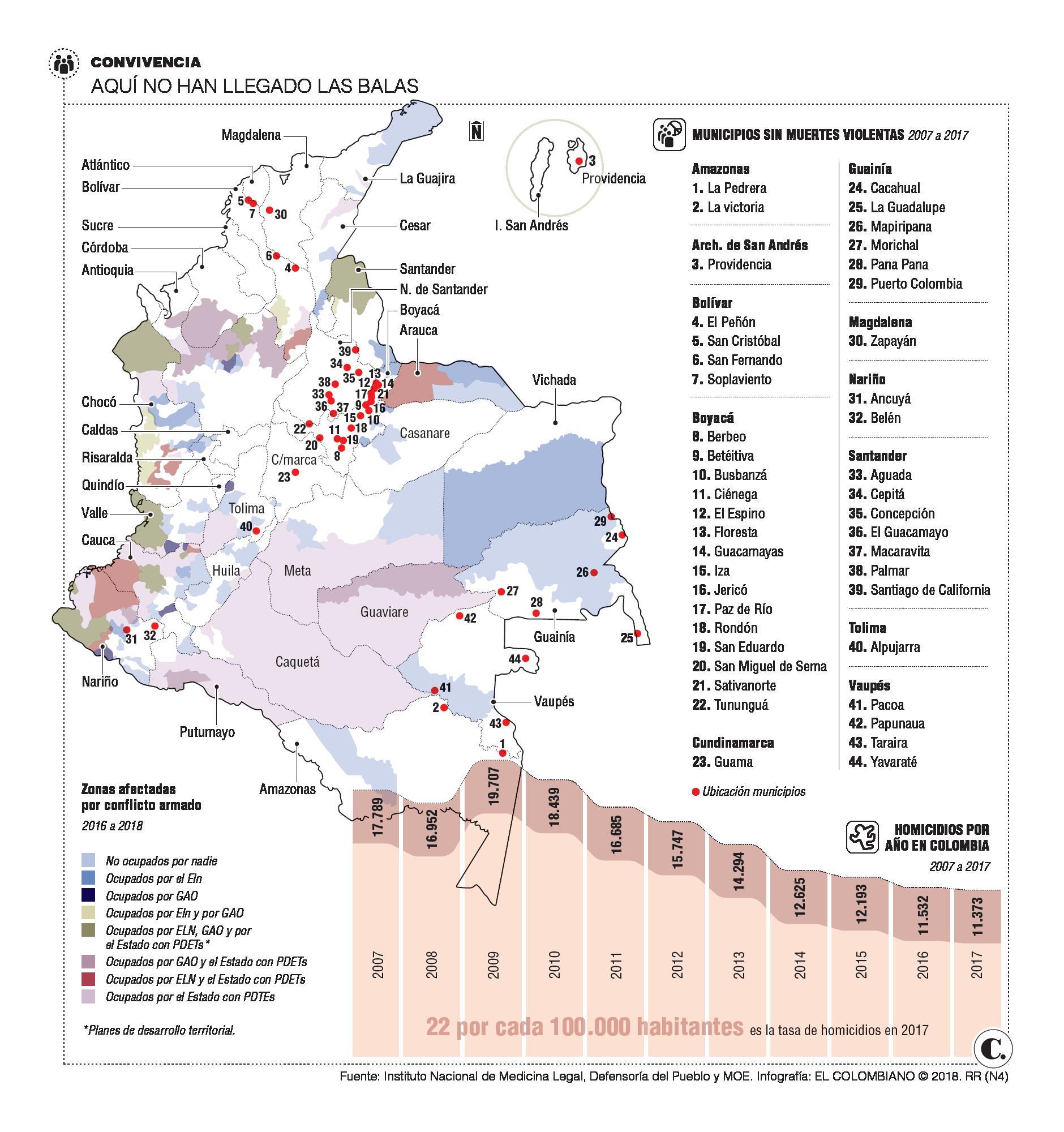 En el 4 % de Colombia reina la vida hace 10 años