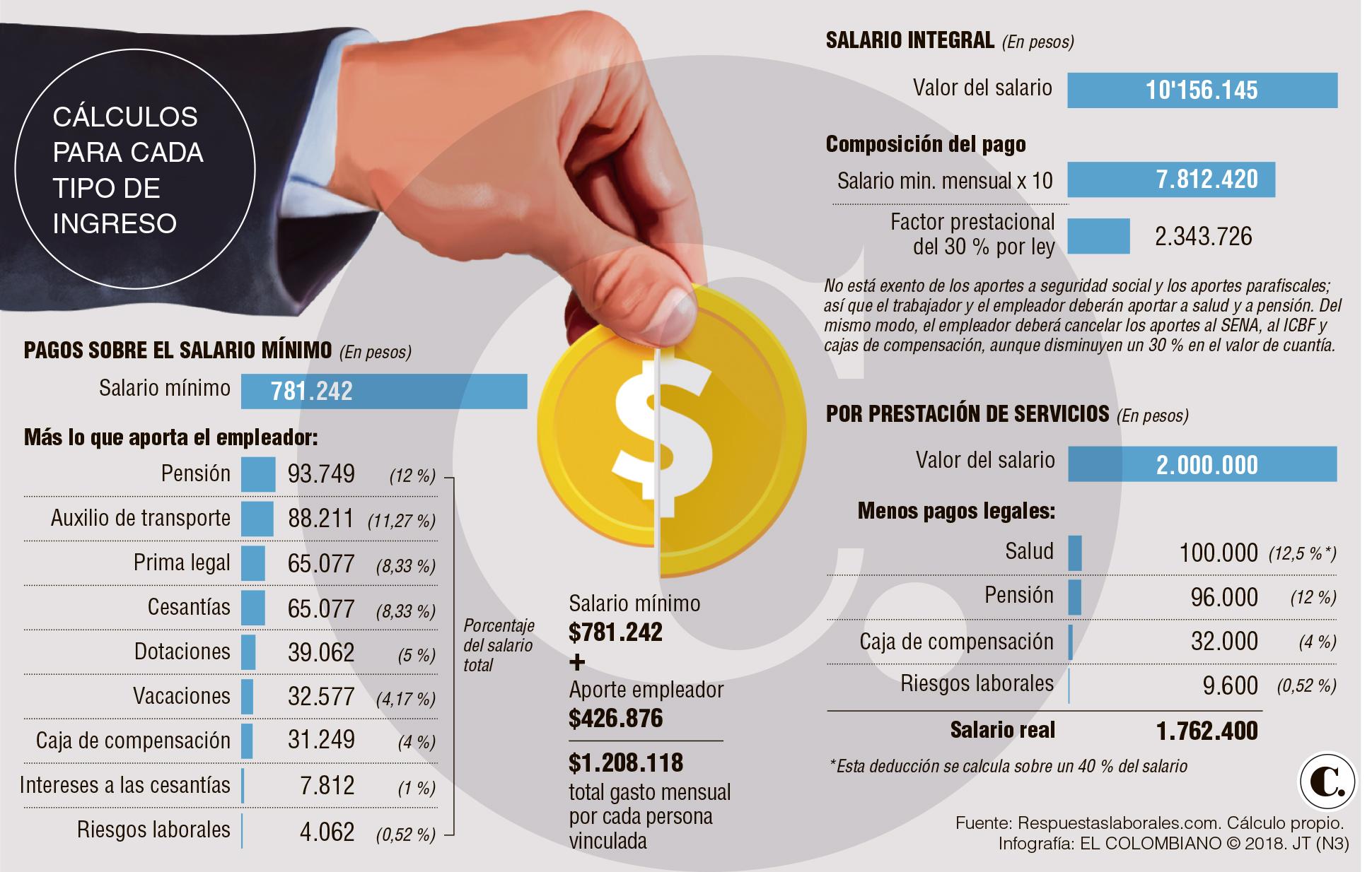 Diferencia entre un salario integral y uno por prestación de servicios