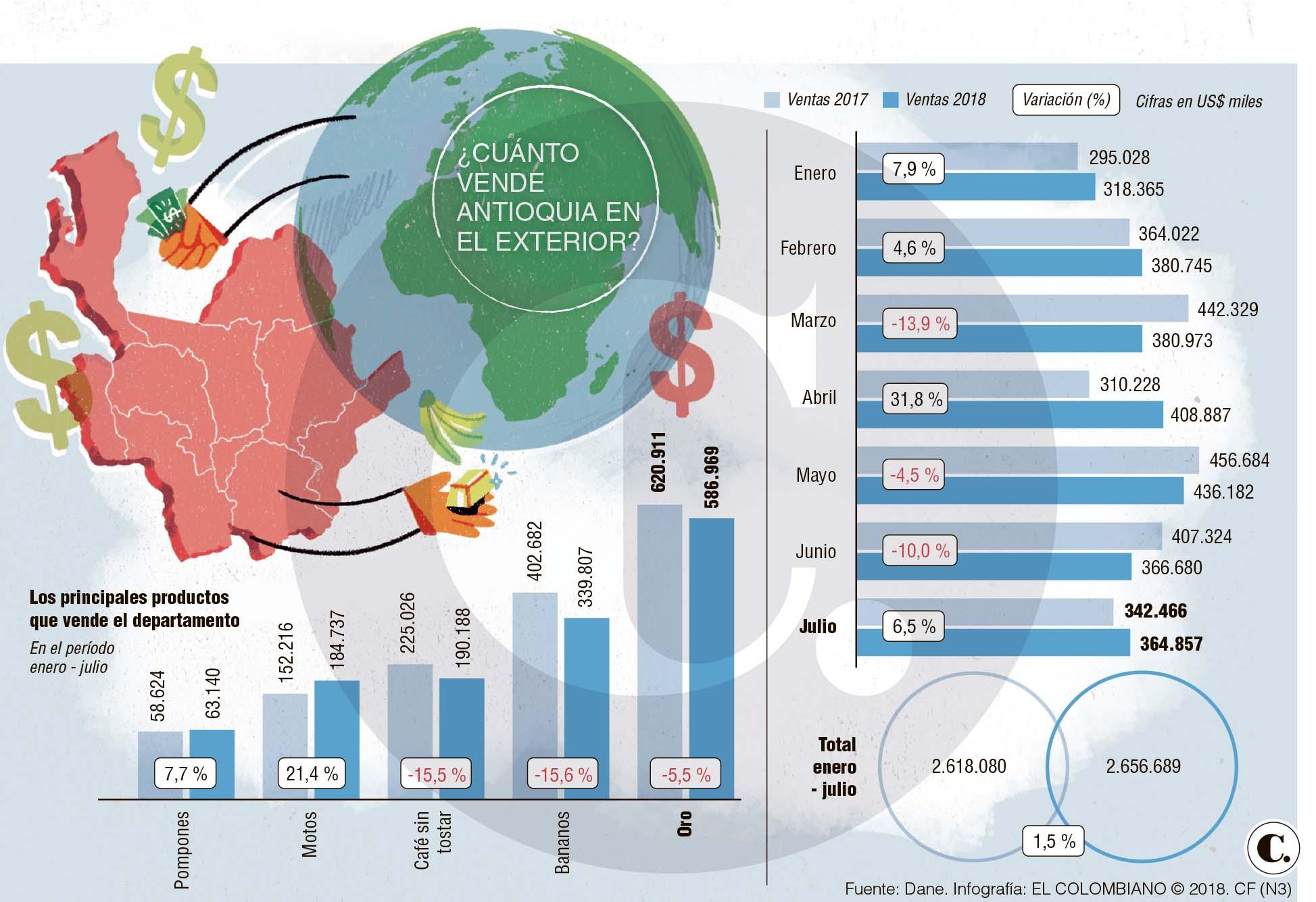 Colombia exportó US$3.604,2 millones en julio