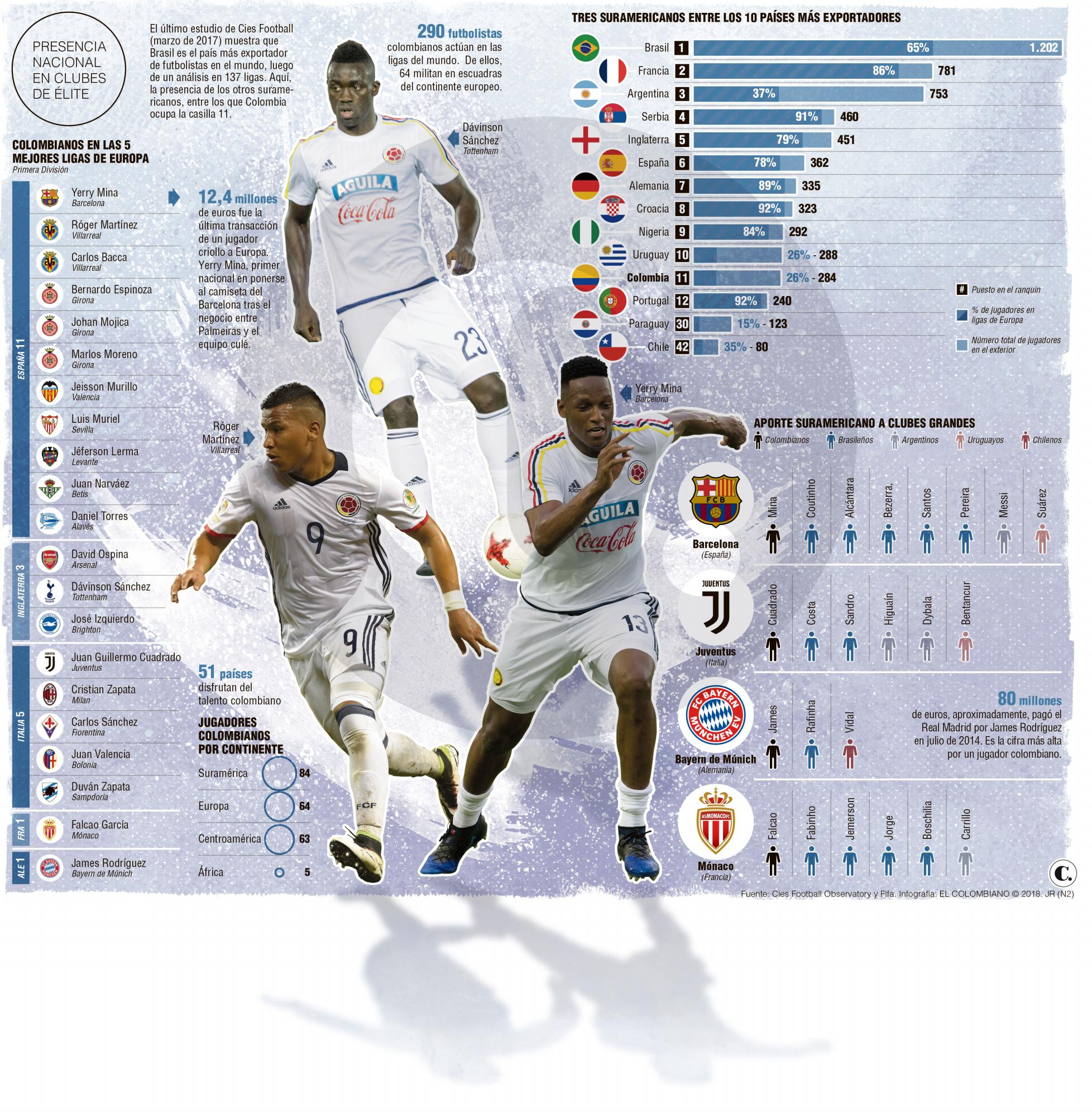 Colombia crece en exportación de futbolistas a Europa