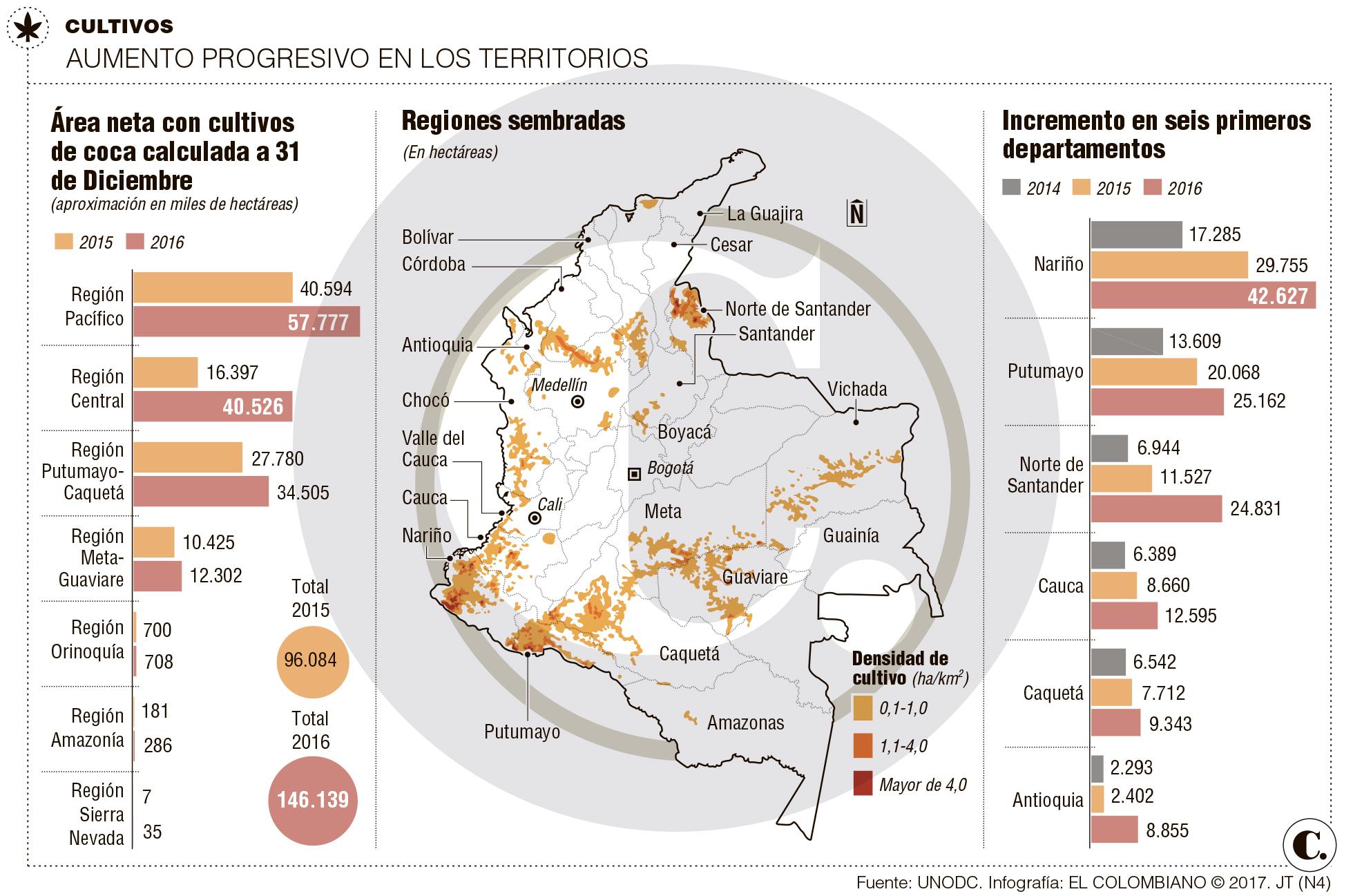 Aumento de cultivos de coca en Colombia