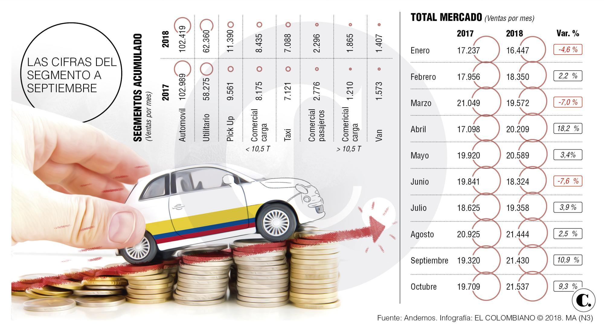 El Salón del Automóvil y las cuentas para el sector