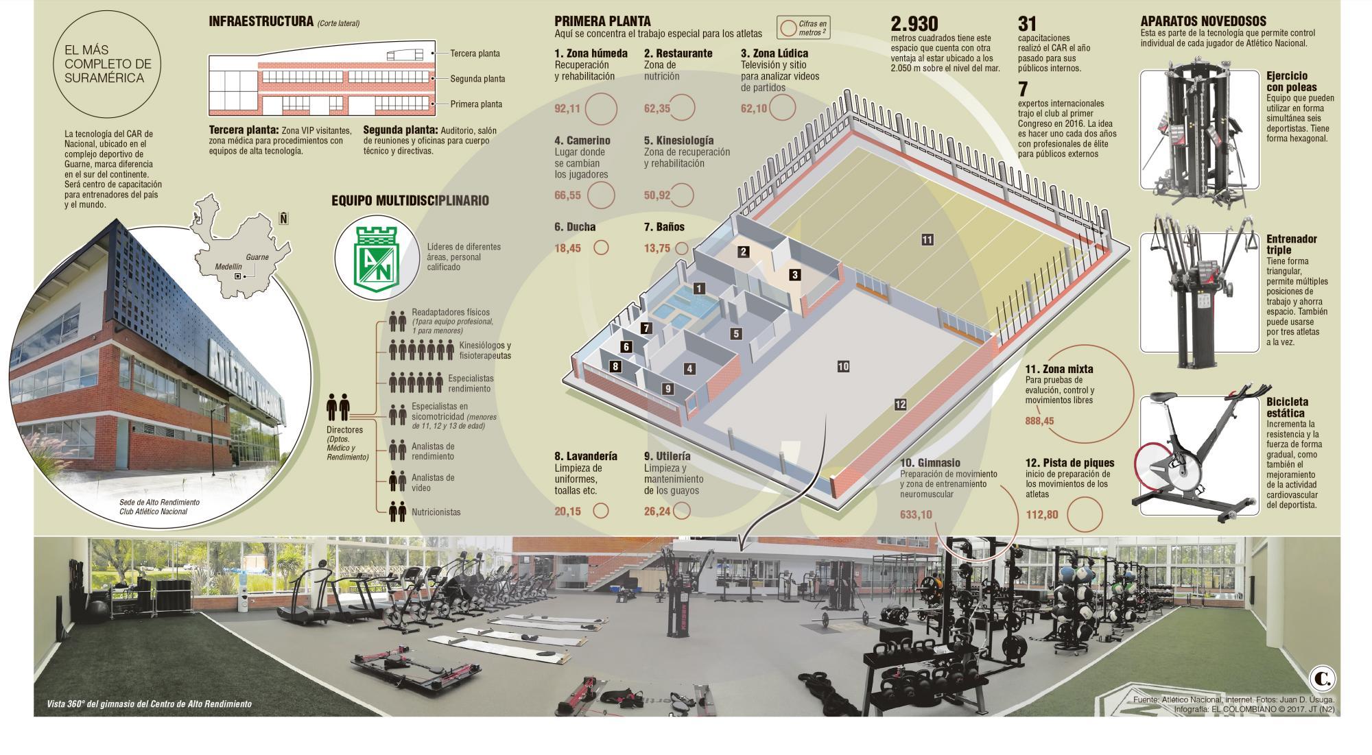 Atlético Nacional: la inversión del Centro de Alto Rendimiento