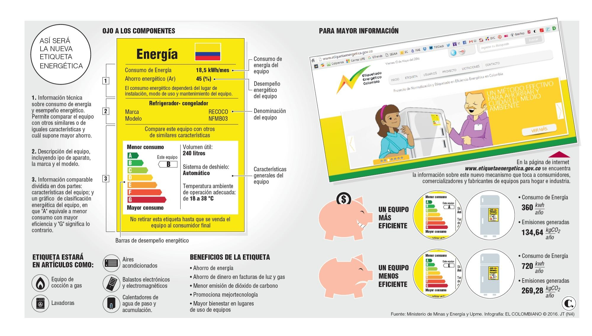 Antes de comprar, revise la etiqueta de energía