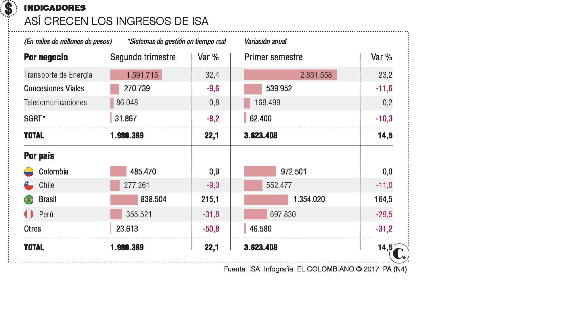 Resultados de ISA a junio de 2017