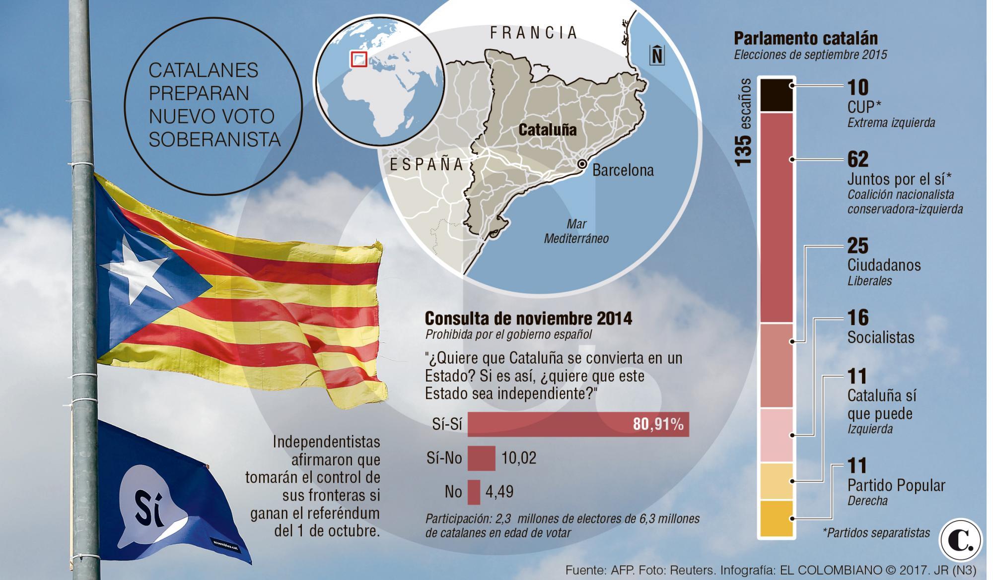 Cataluña avala consulta y sube el pulso con España