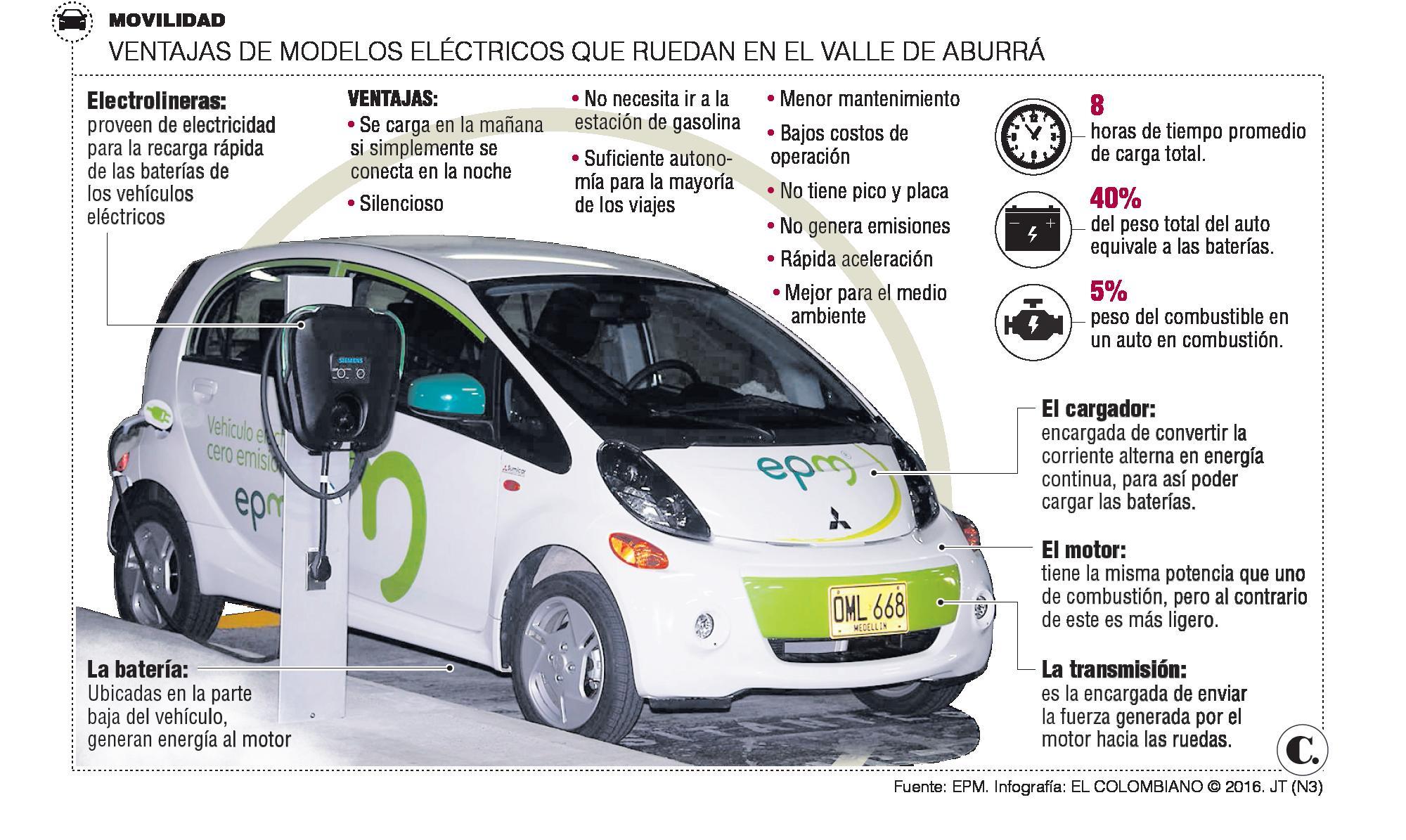 Carros eléctricos toman fuerza en Medellín