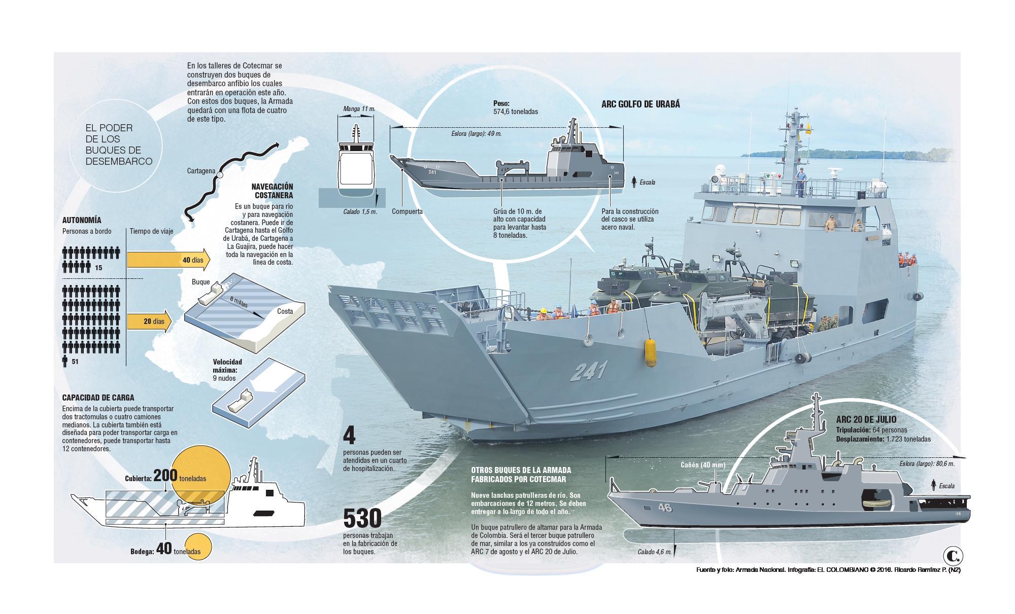 Resultado de imagen para buque ARC Golfo de Morrosquillo