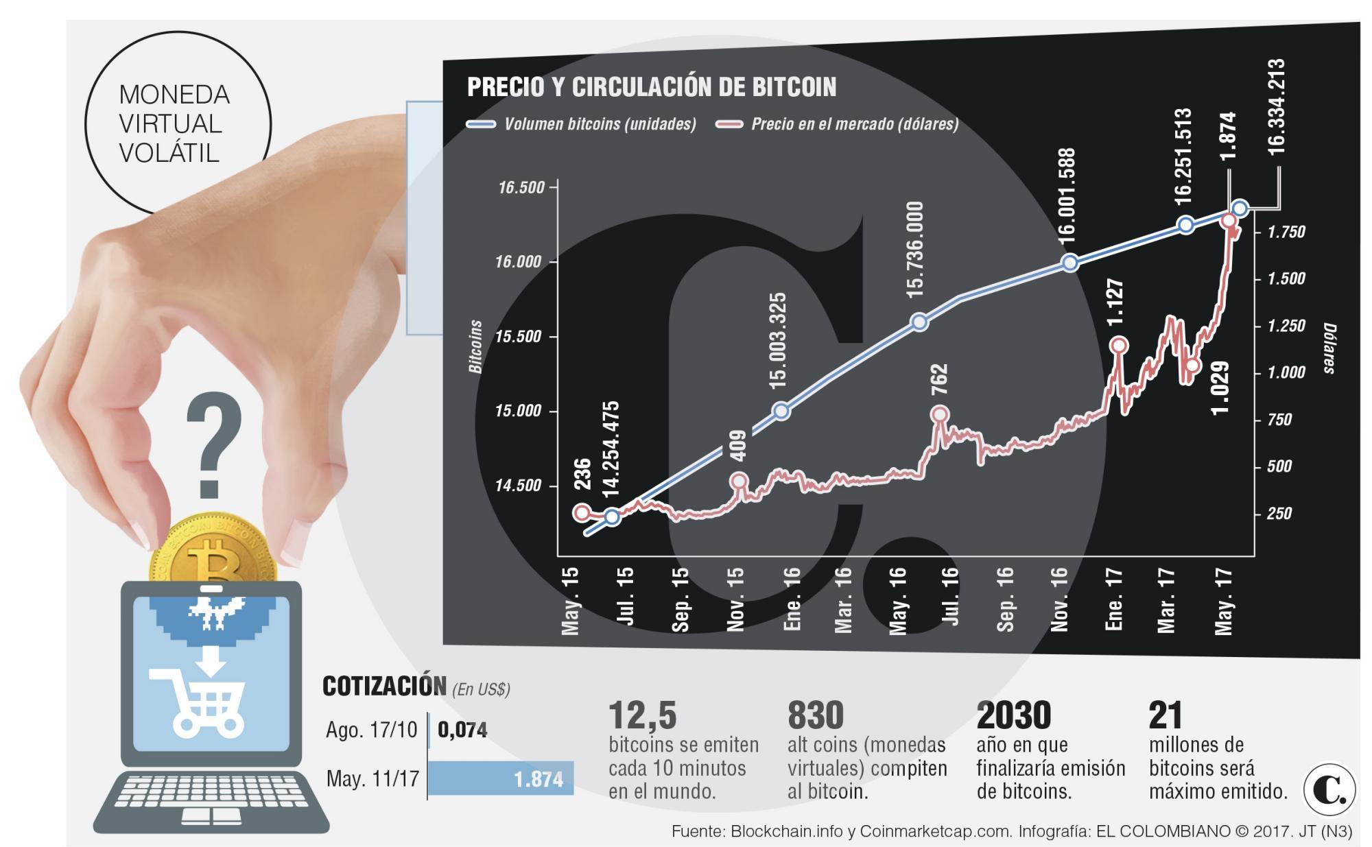 Debate por el bitcoin en Colombia