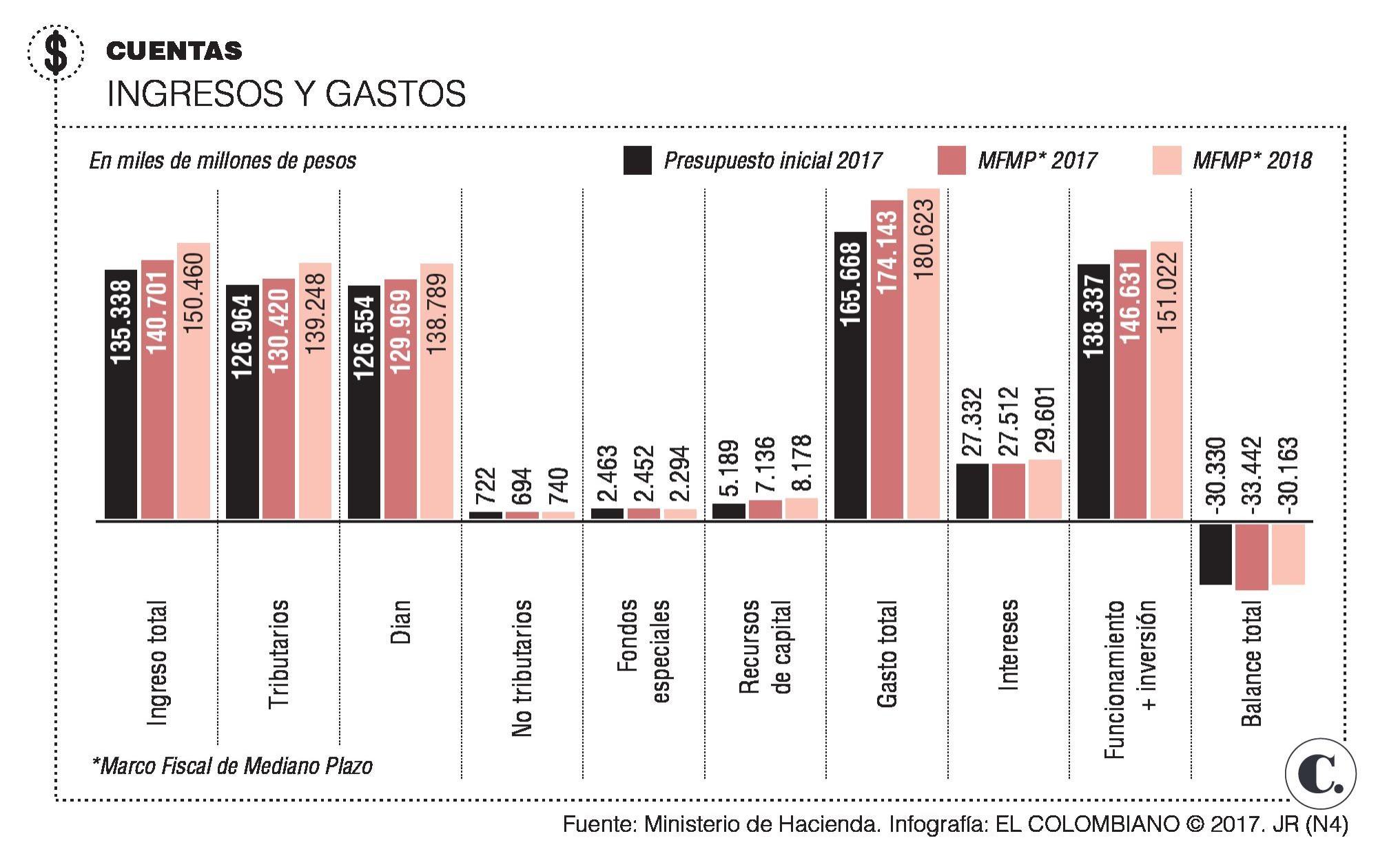 Gobierno presenta el Marco Fiscal de Mediano Plazo 2017