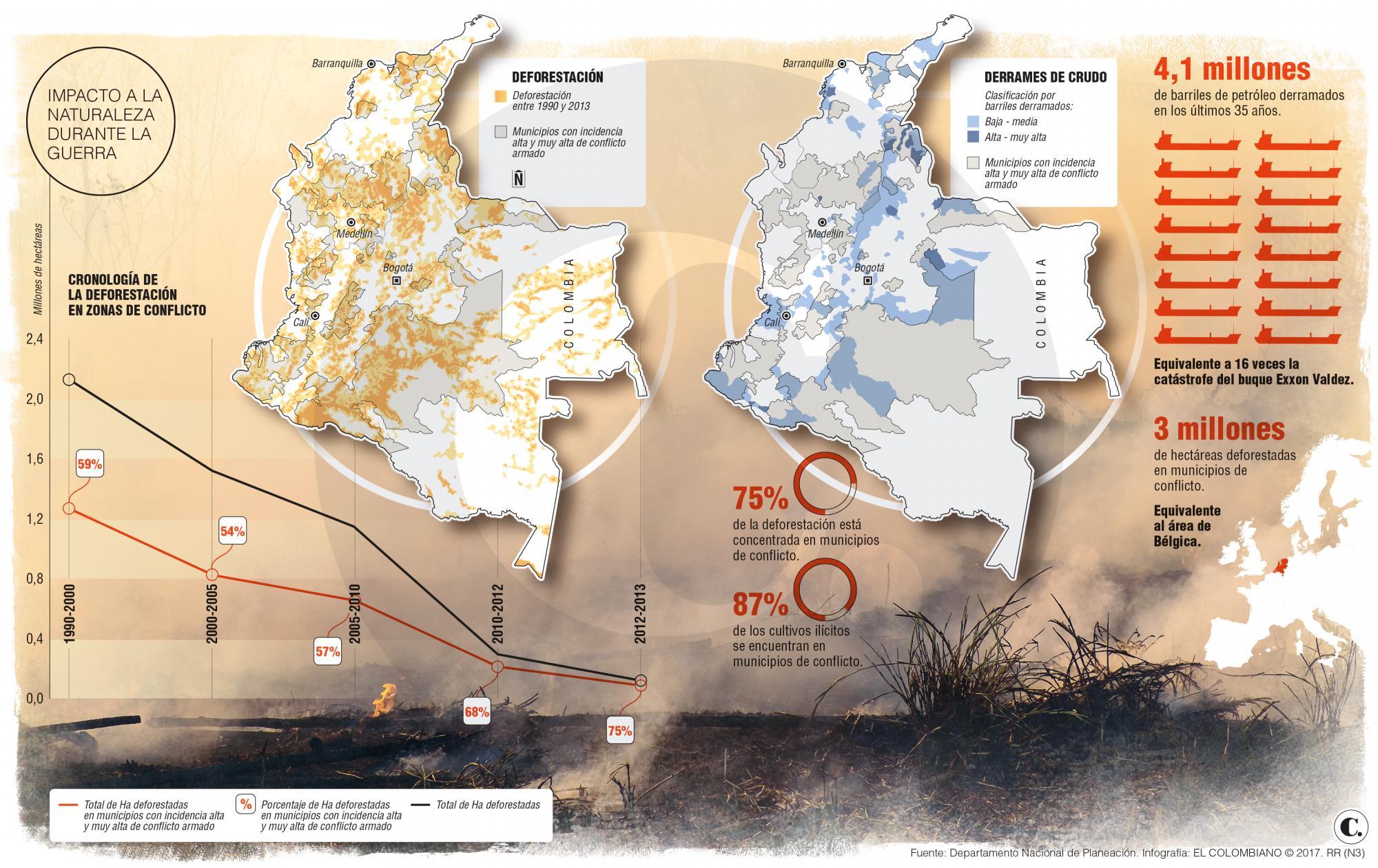 Conservación de bosques colombianos en el posconflicto