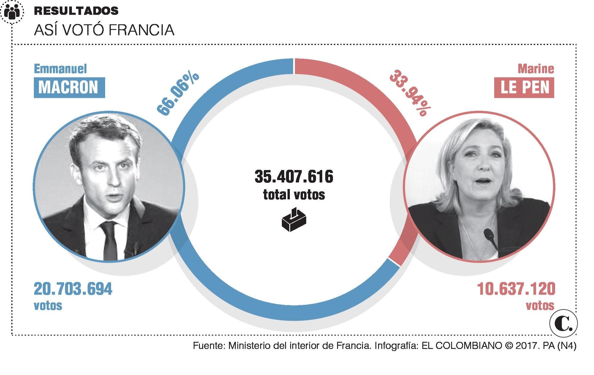 Macron, la promesa de unidad para Francia y Europa