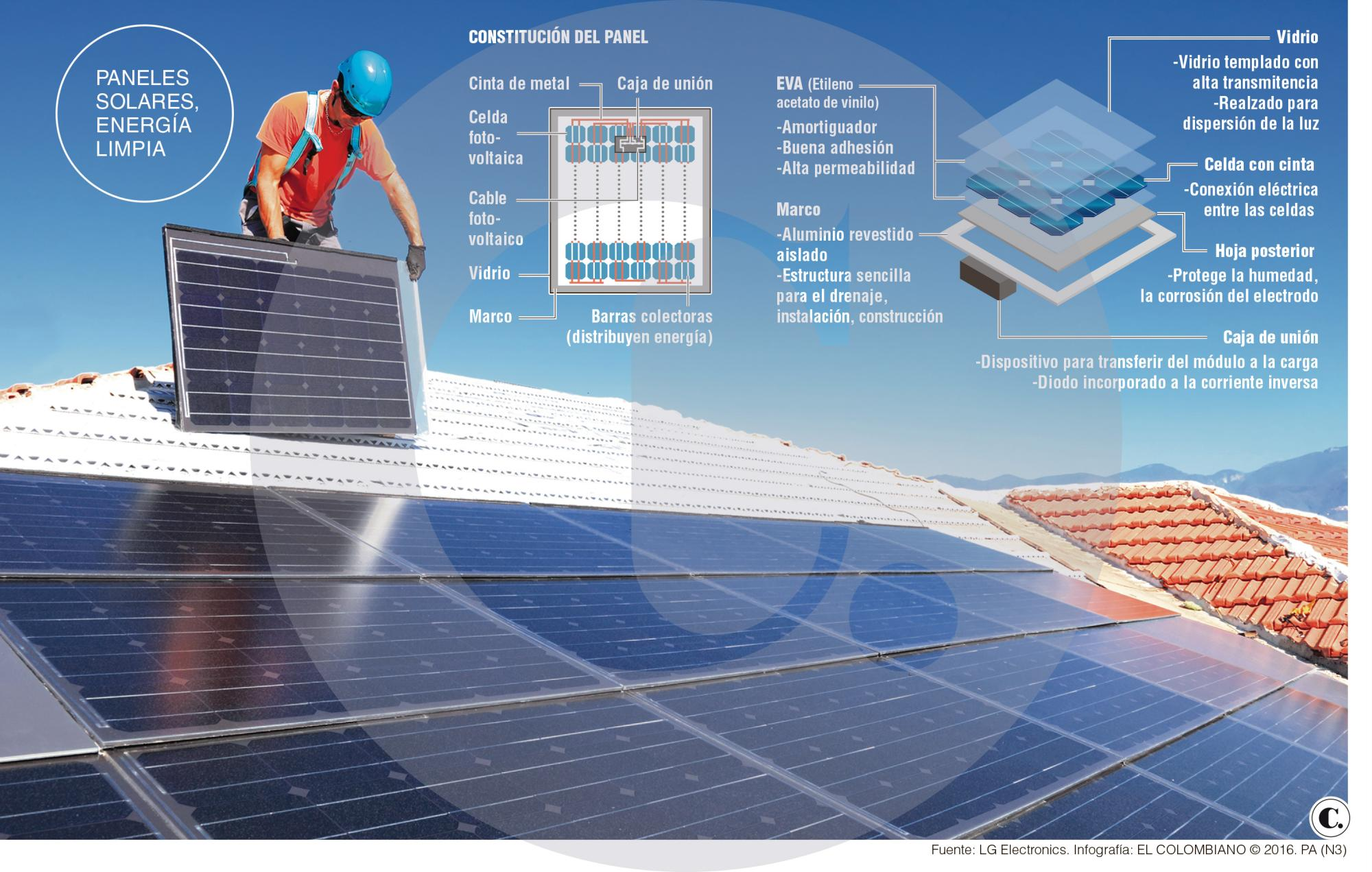 Paneles Solares Tecnolog 237 A Que Avanza En Medell 237 N