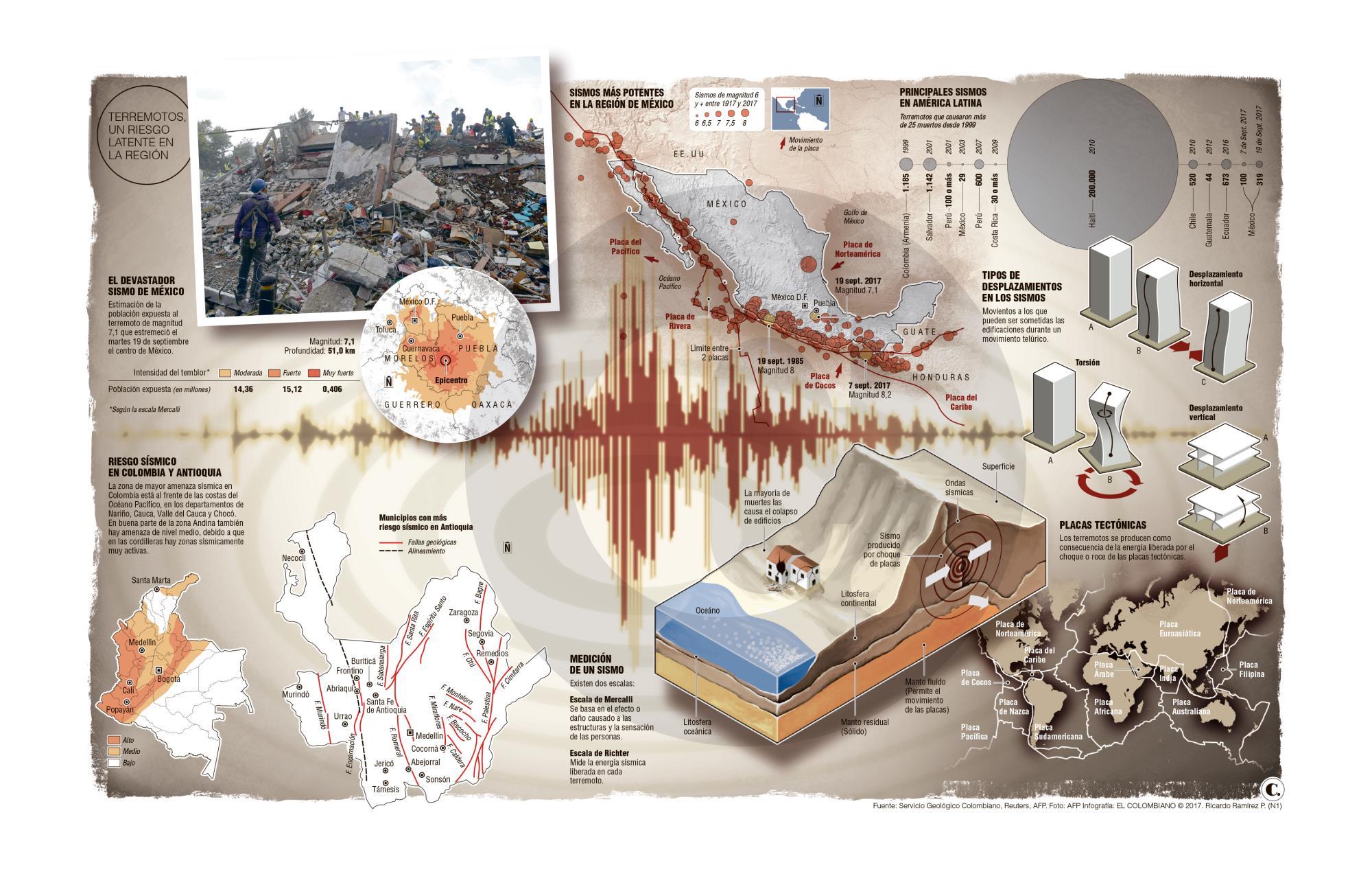 ¿Dónde será el próximo terremoto? Nadie sabe