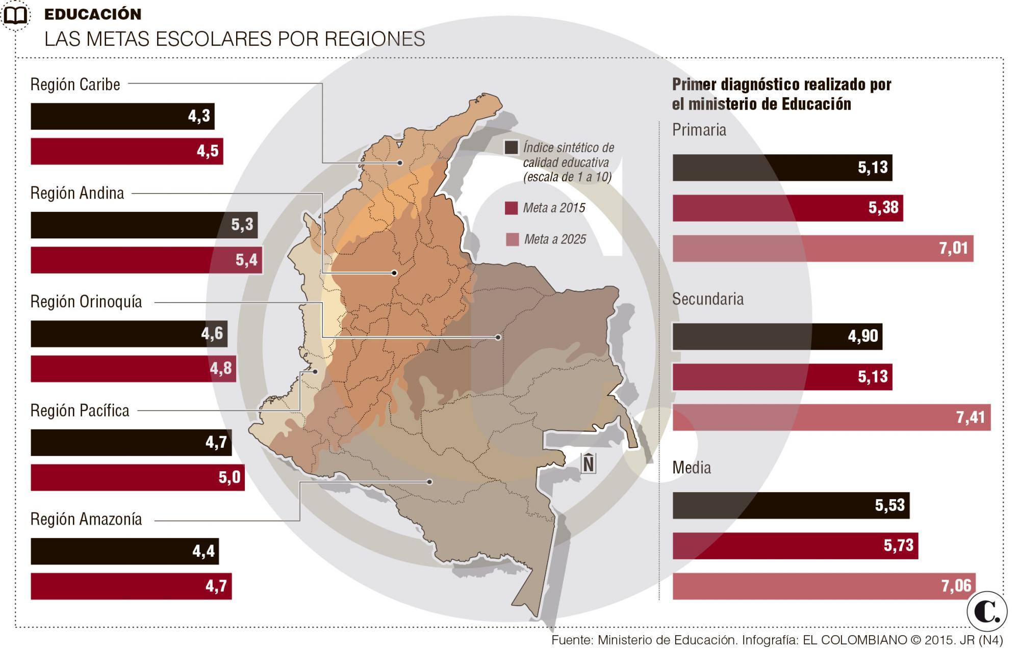 Lo que necesita Colombia para ser la más educada