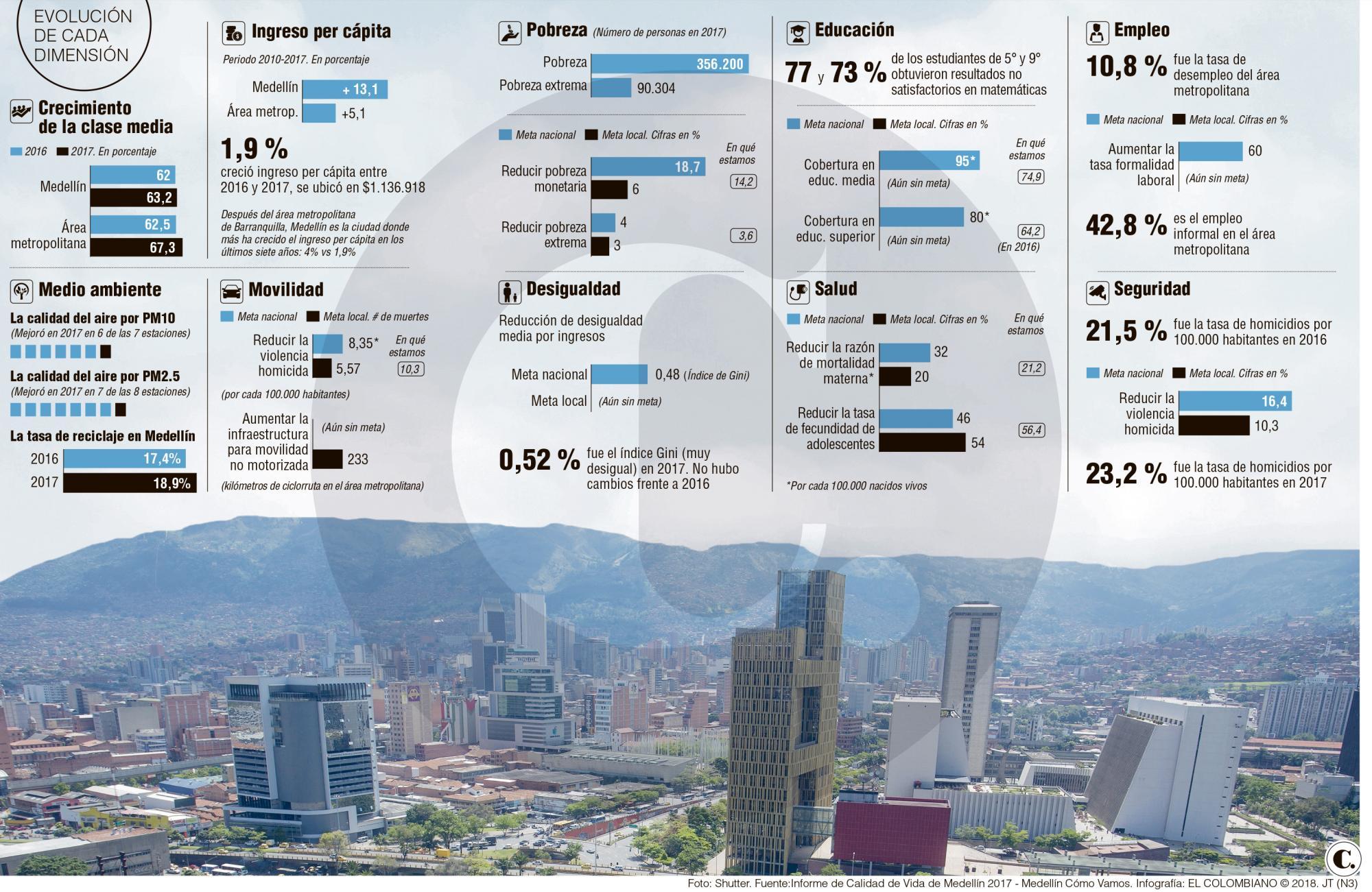 Informe de calidad de Vida de Medellín 2017