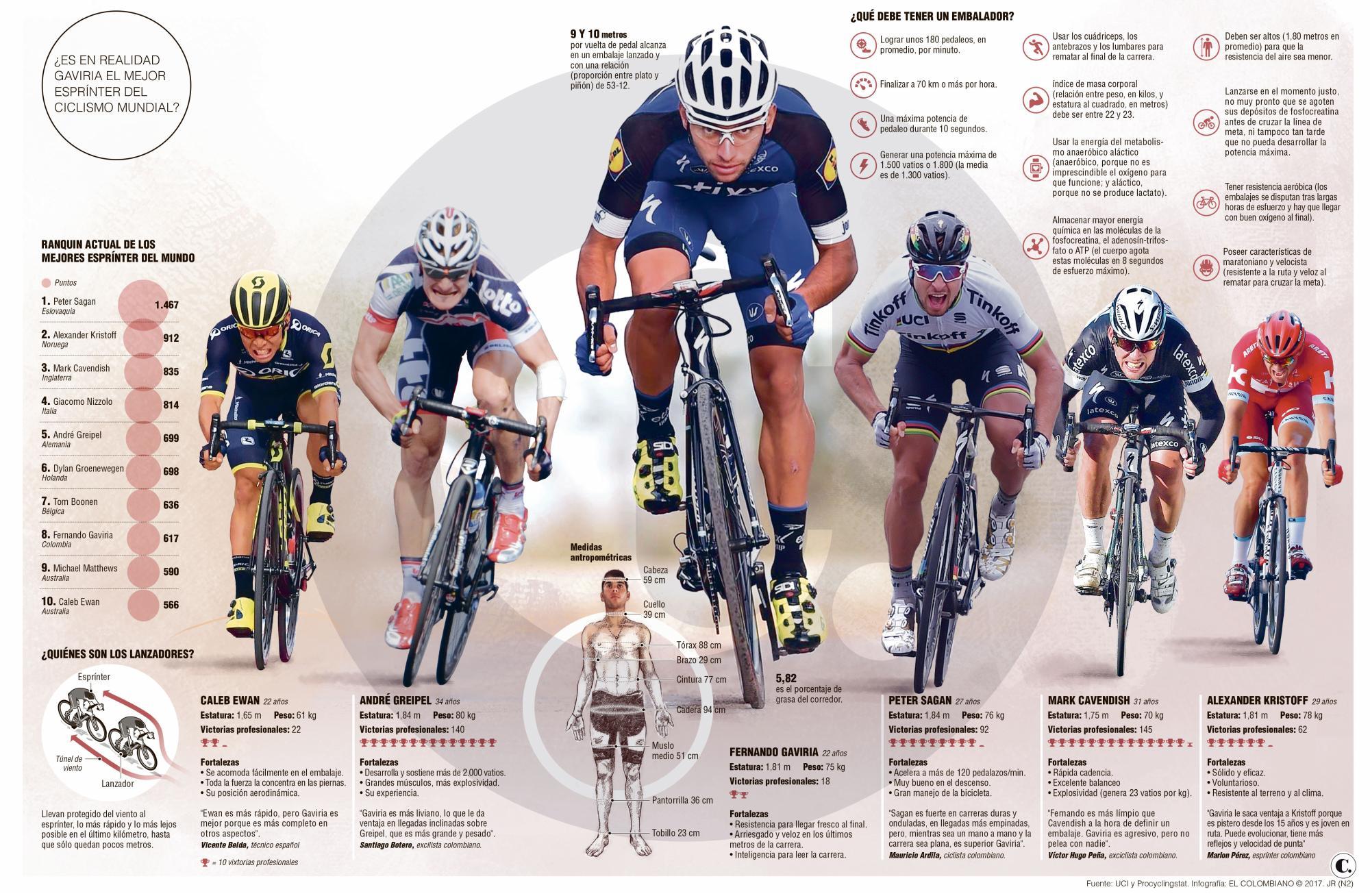 ¿Fernando Gaviria es el mejor esprínter del ciclismo en el mundo?