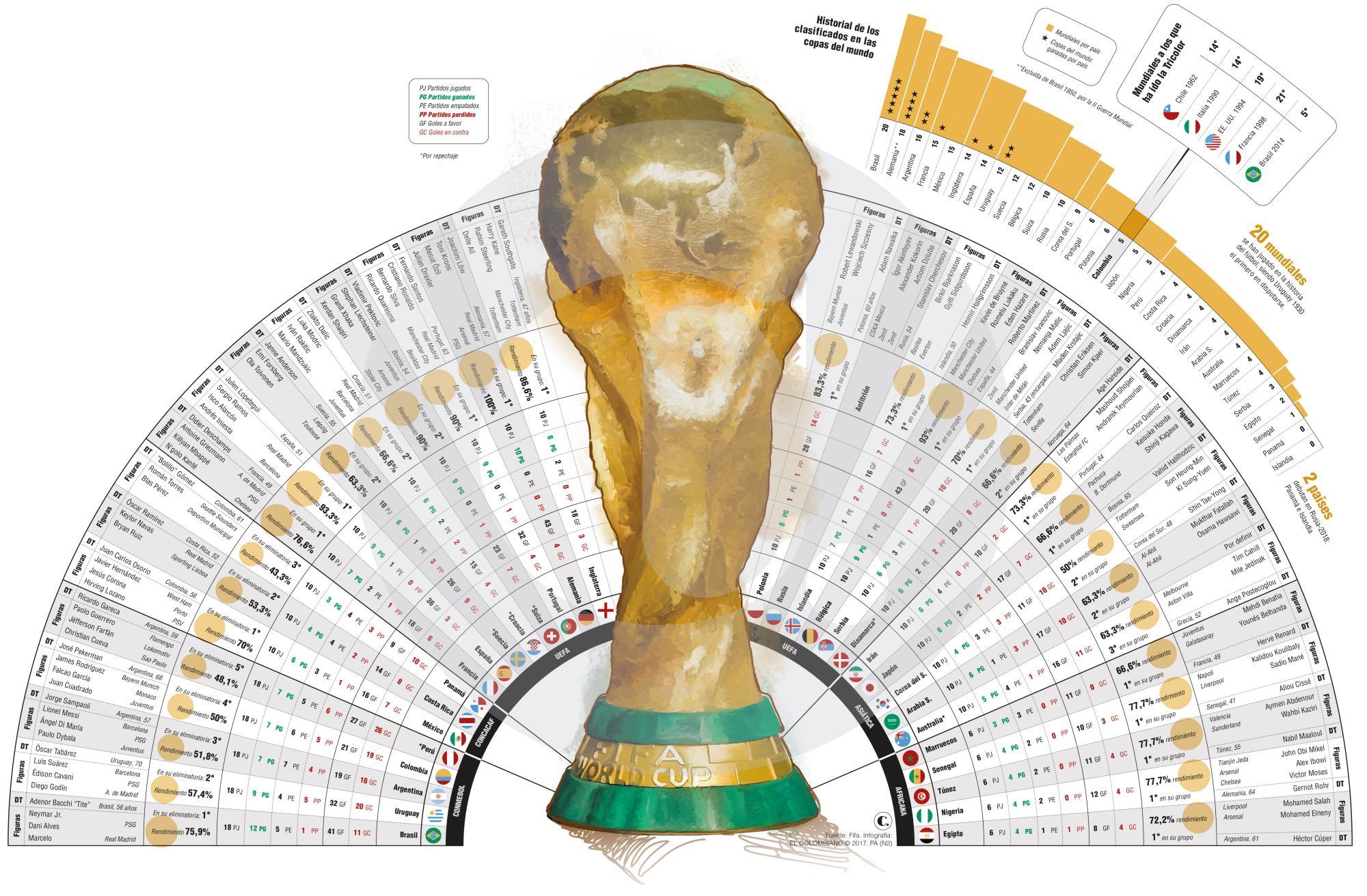 Lo que debe saber de los 32 países que van al Mundial