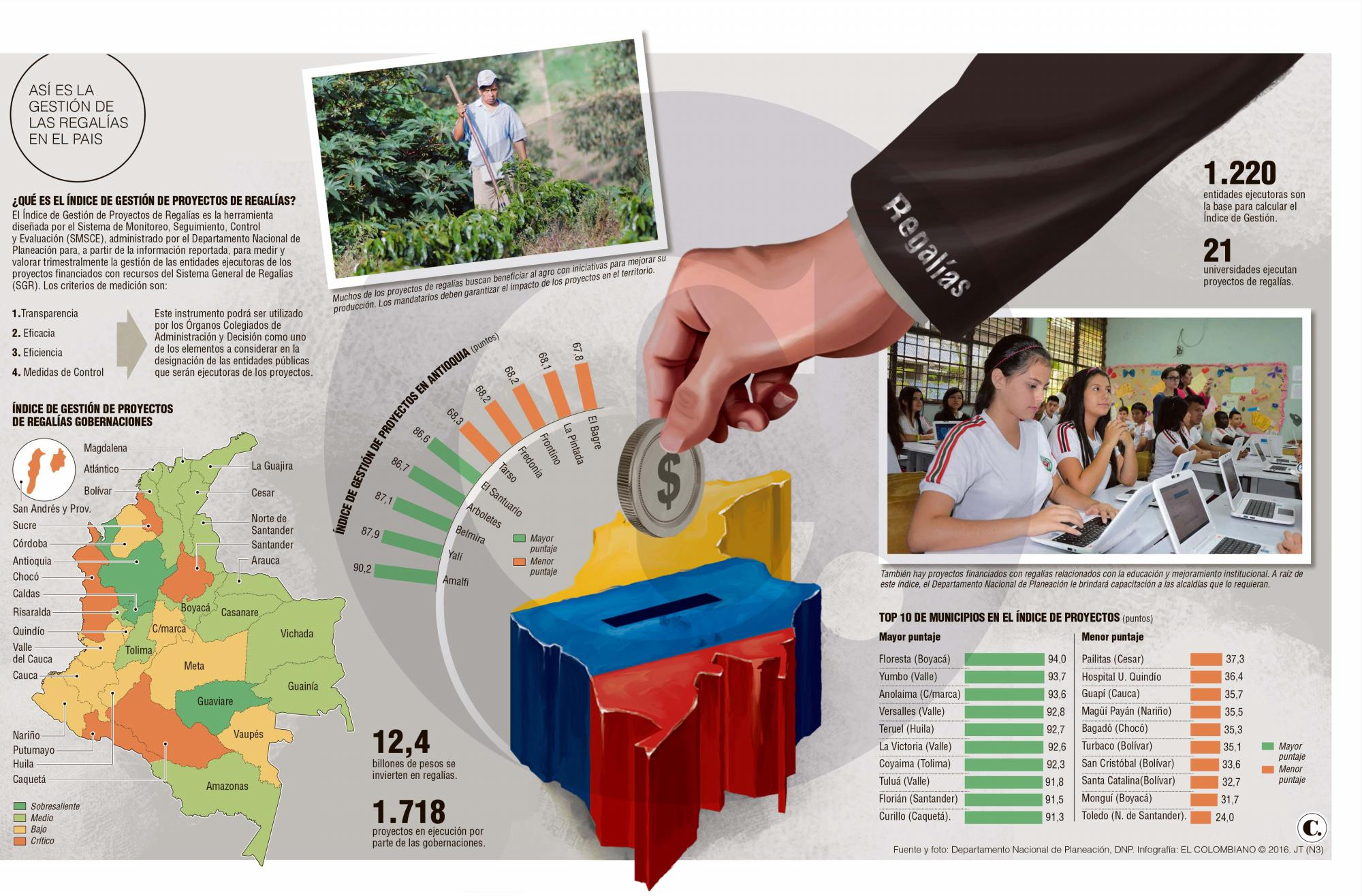 Antioquia, Caldas y Guaviare, con la mejor gestión en regalías