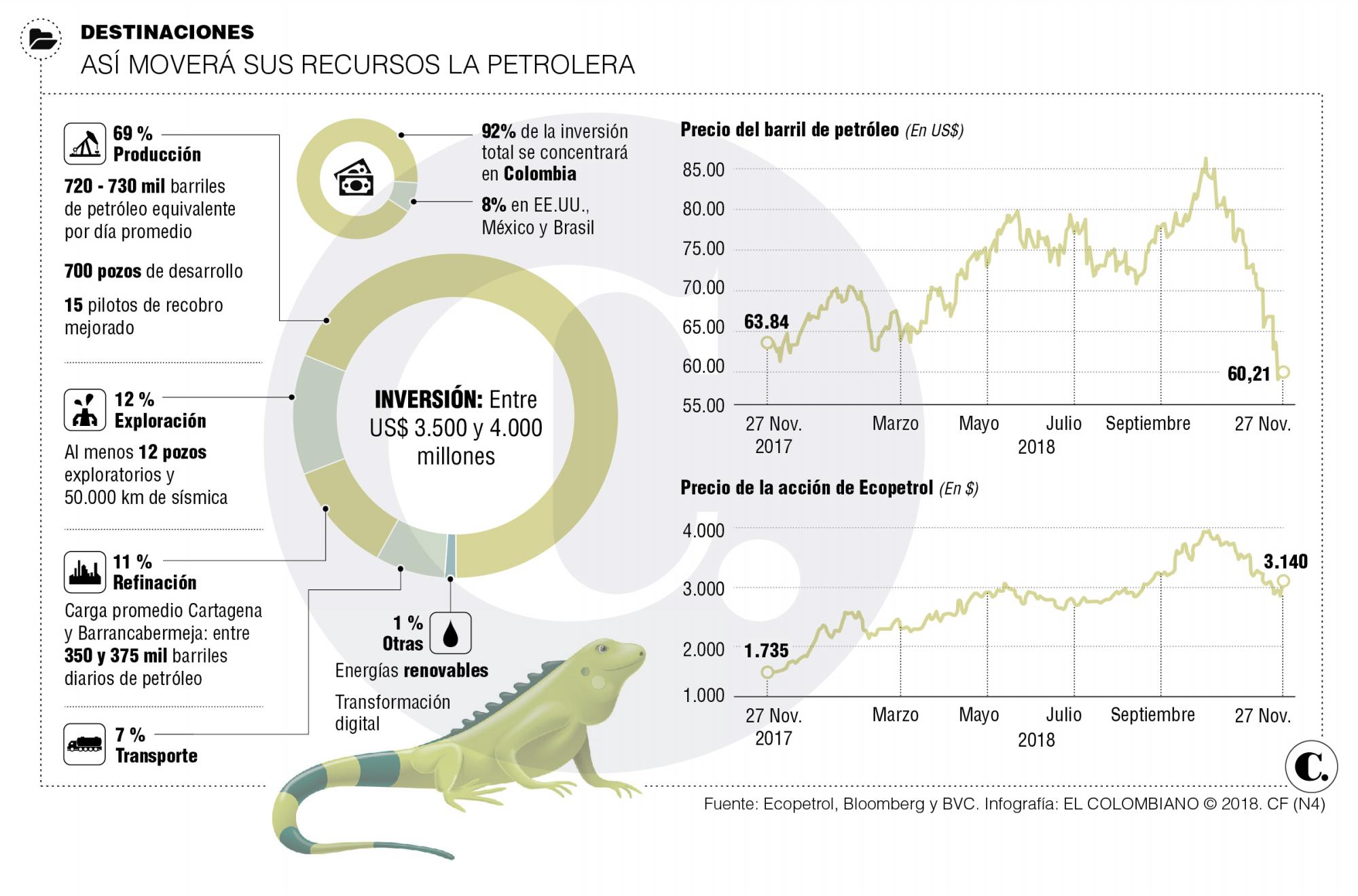 Ecopetrol invertiría hasta $12,9 billones en el 2019