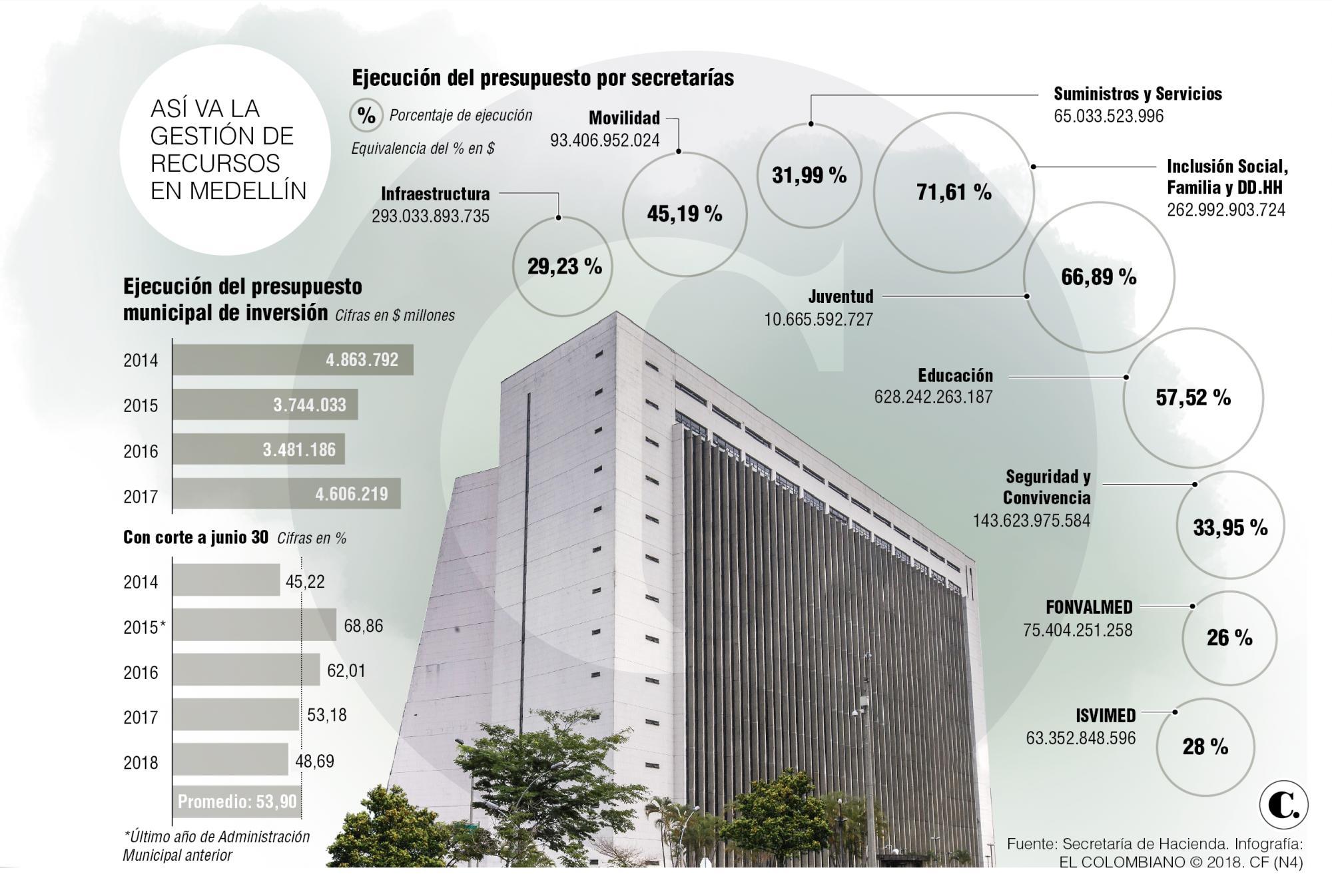 Alcaldía de Medellín: ejecución presupuestal en 2018