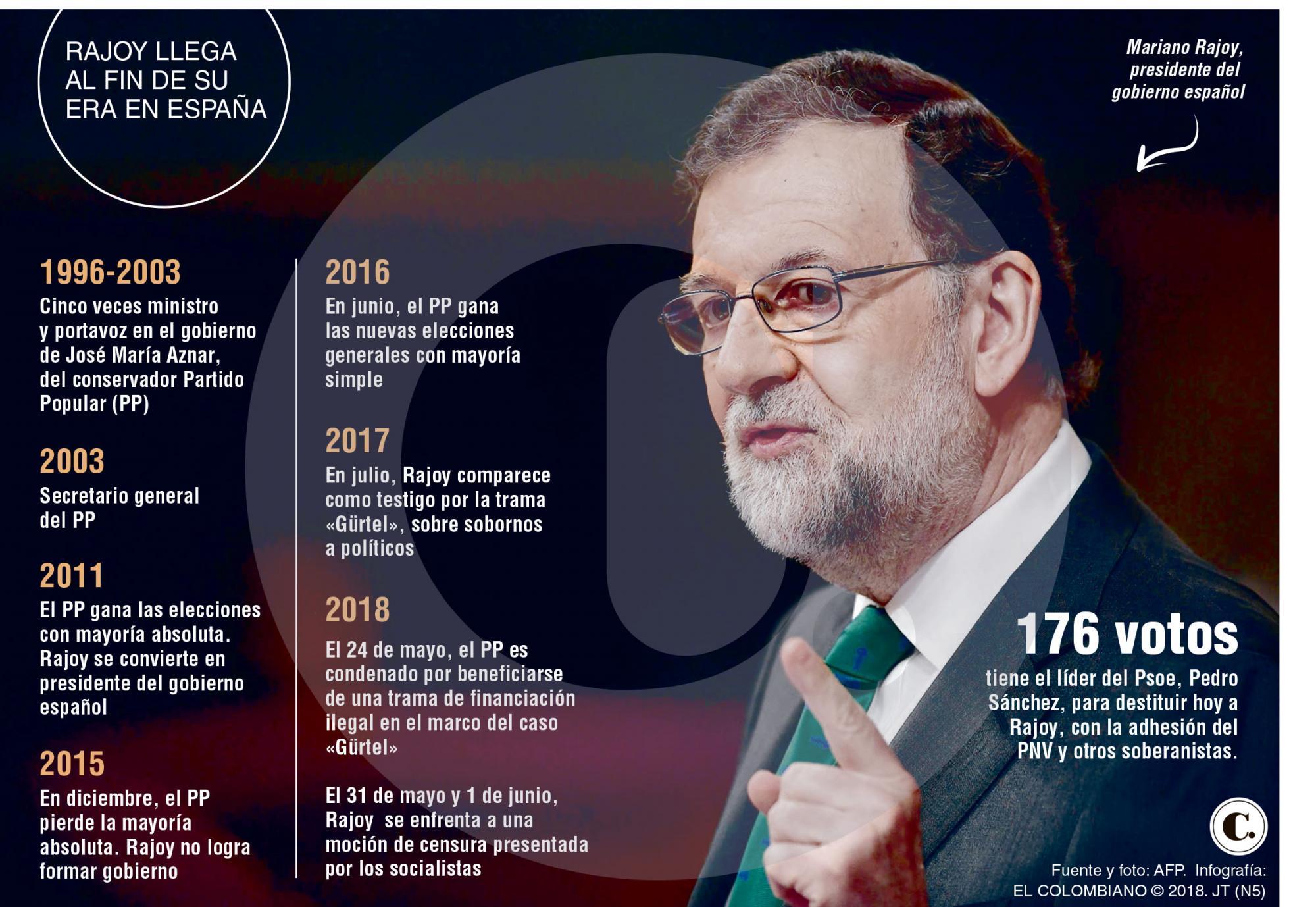 Rajoy está al borde de su destitución en España