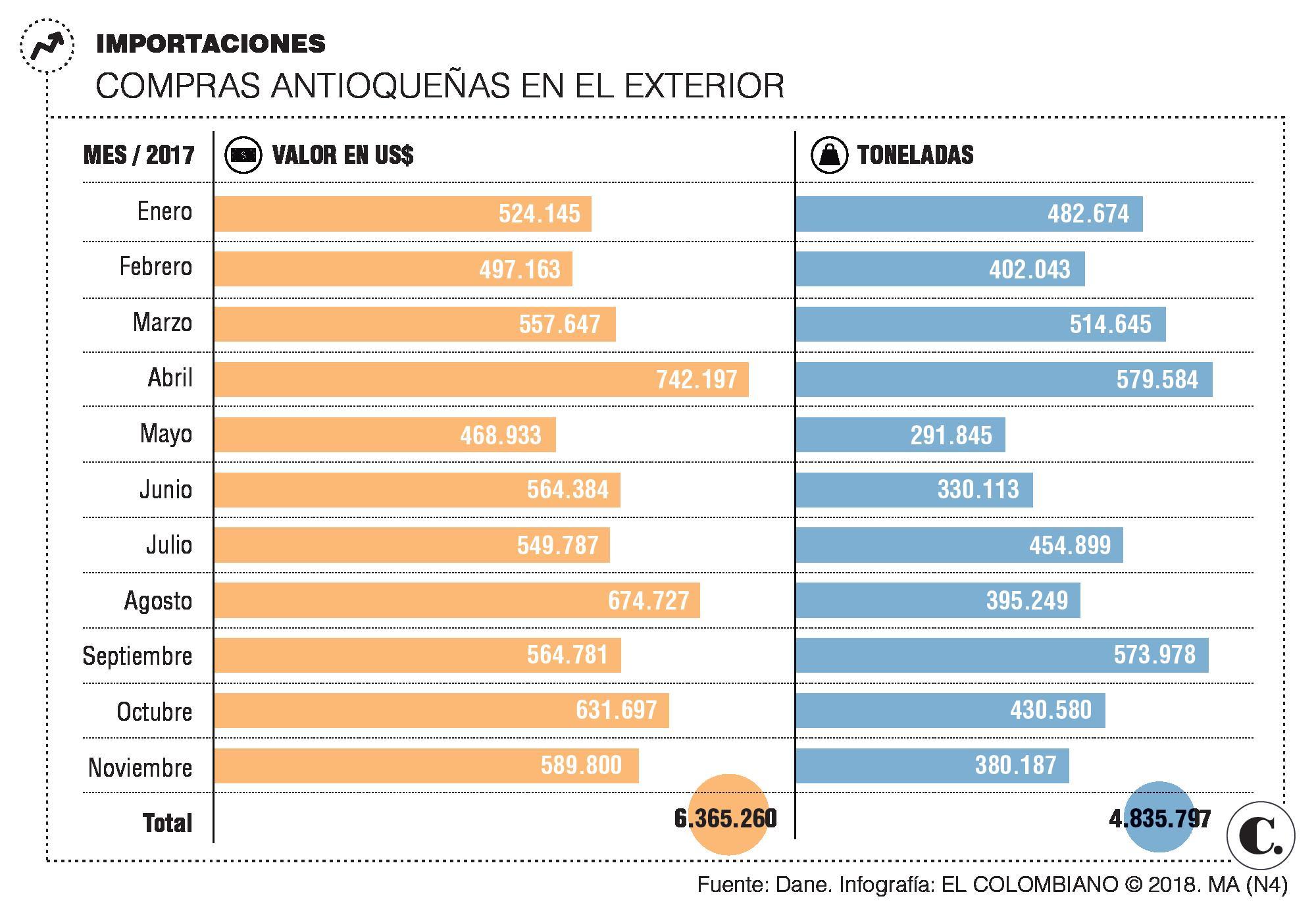 Importaciones colombianas aumentaron 3,9%: DANE