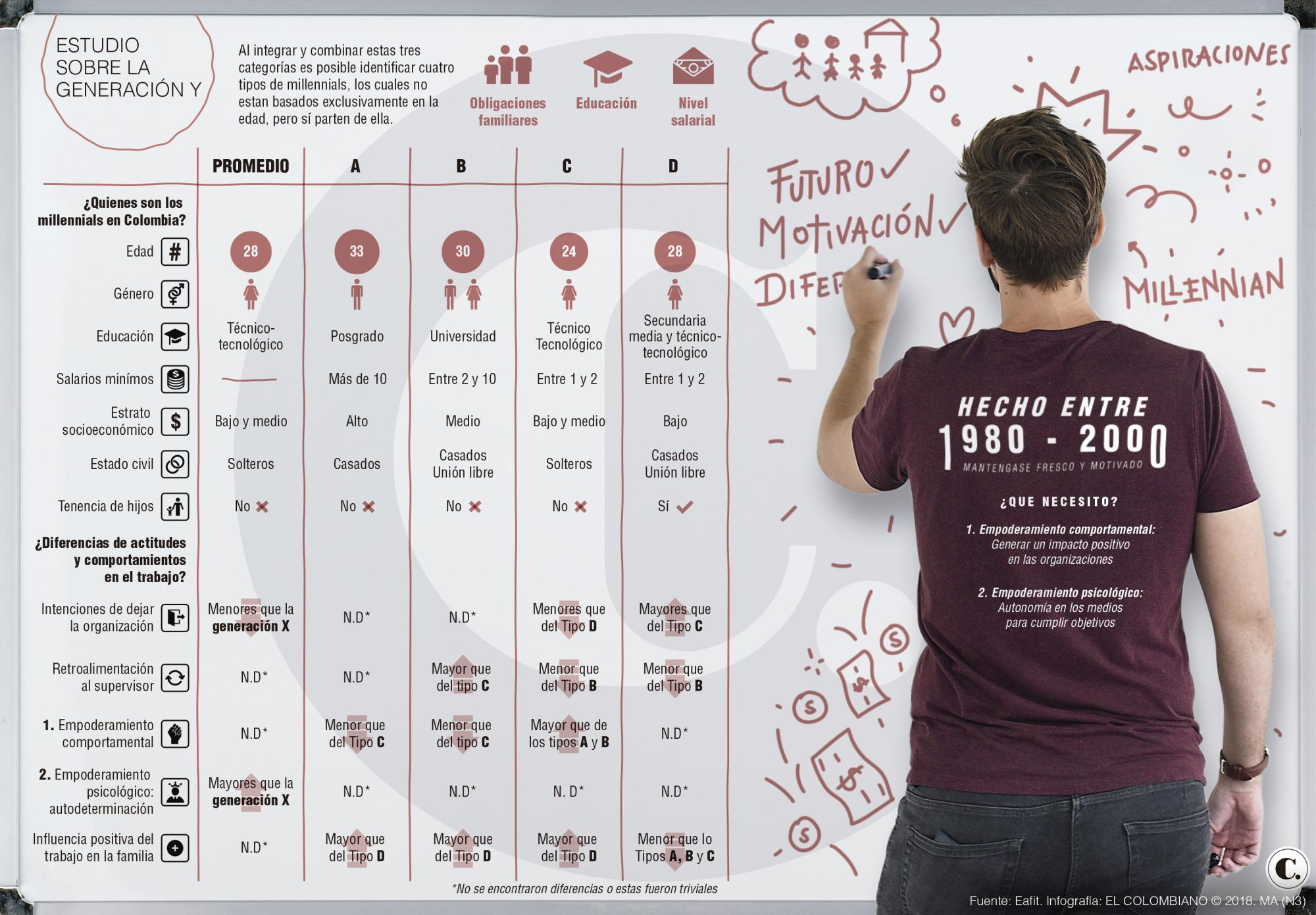 Millennials en Colombia, según Eafit
