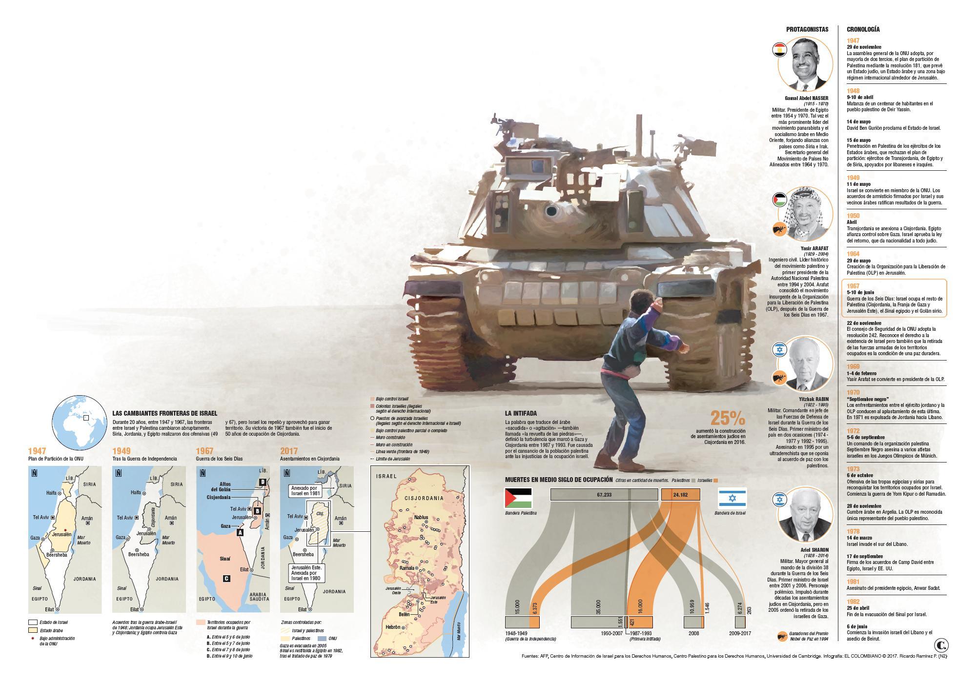 La guerra que blindó a Israel y que ocupó a Palestina