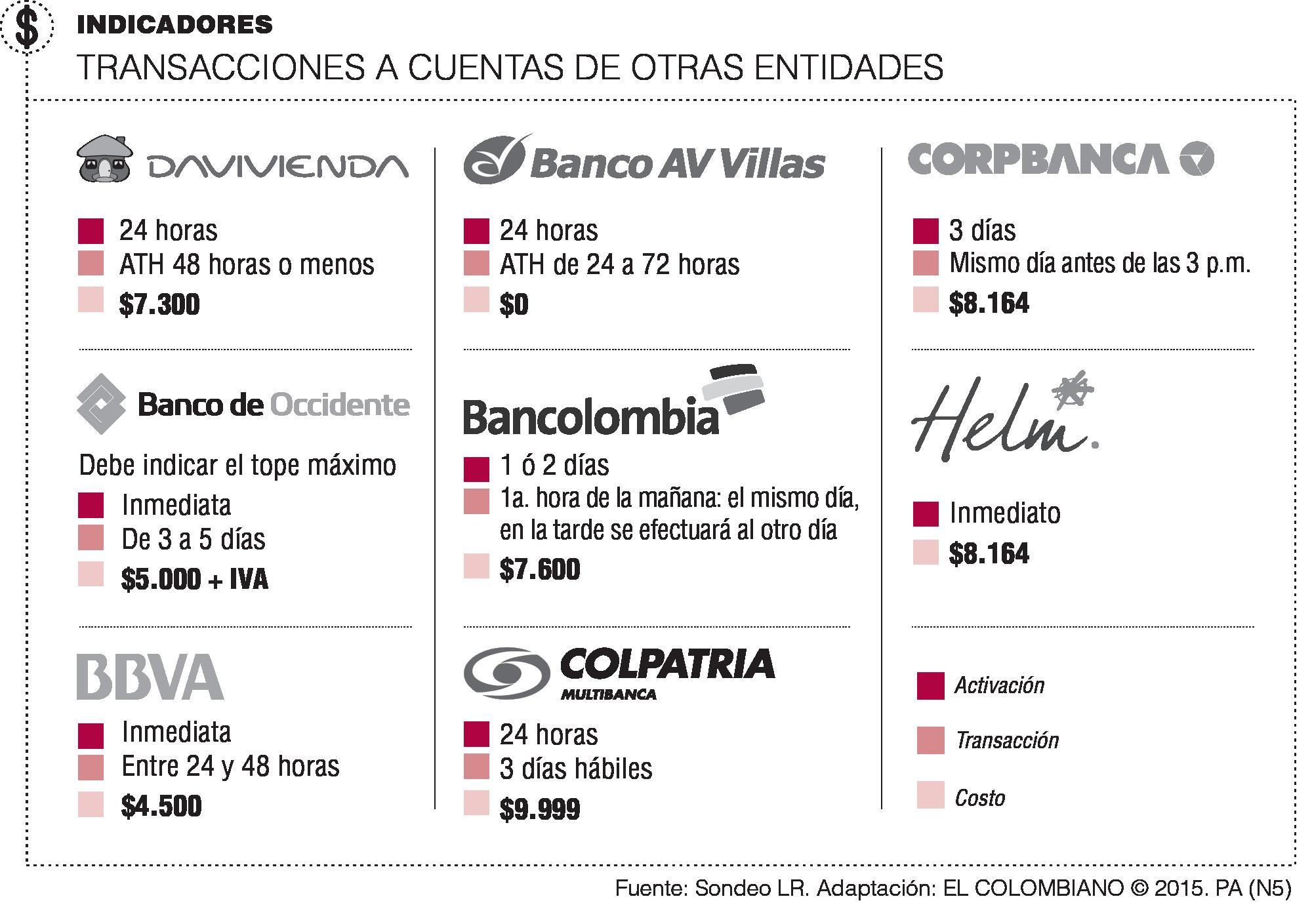 Como hacer transferencias de banco de transferencias Banco venezuela clavenet