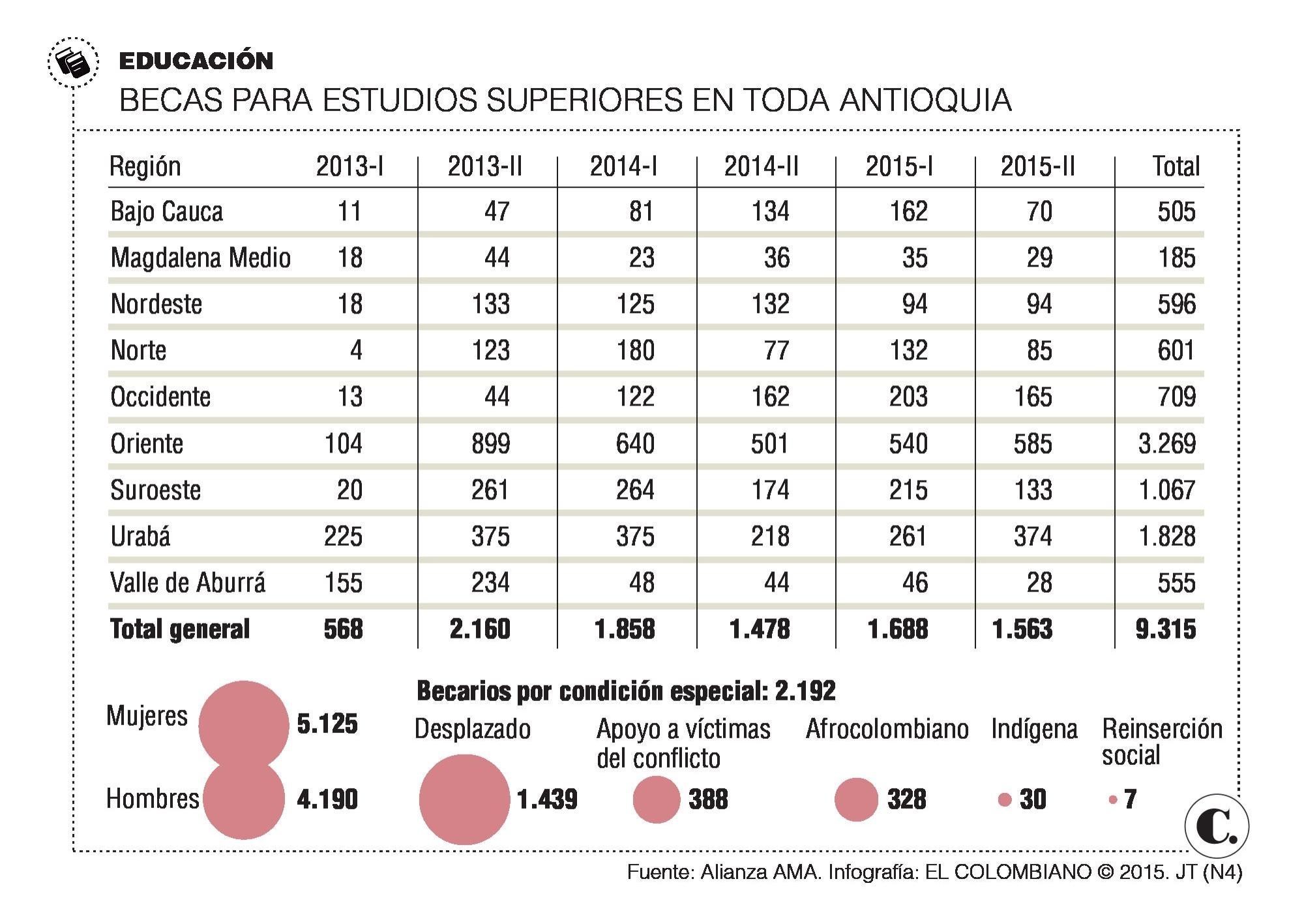 Ya van a la universidad 10 mil jóvenes de veredas de Antioquia
