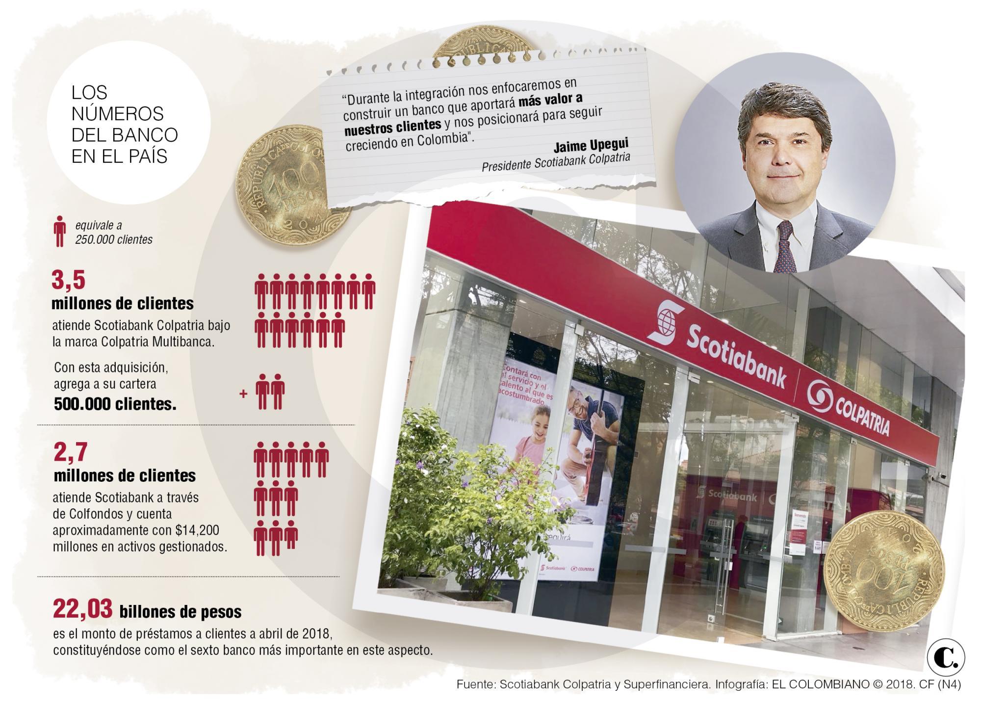 Scotiabank Colpatria suma 500 mil clientes tras adquirir operaciones de Citi
