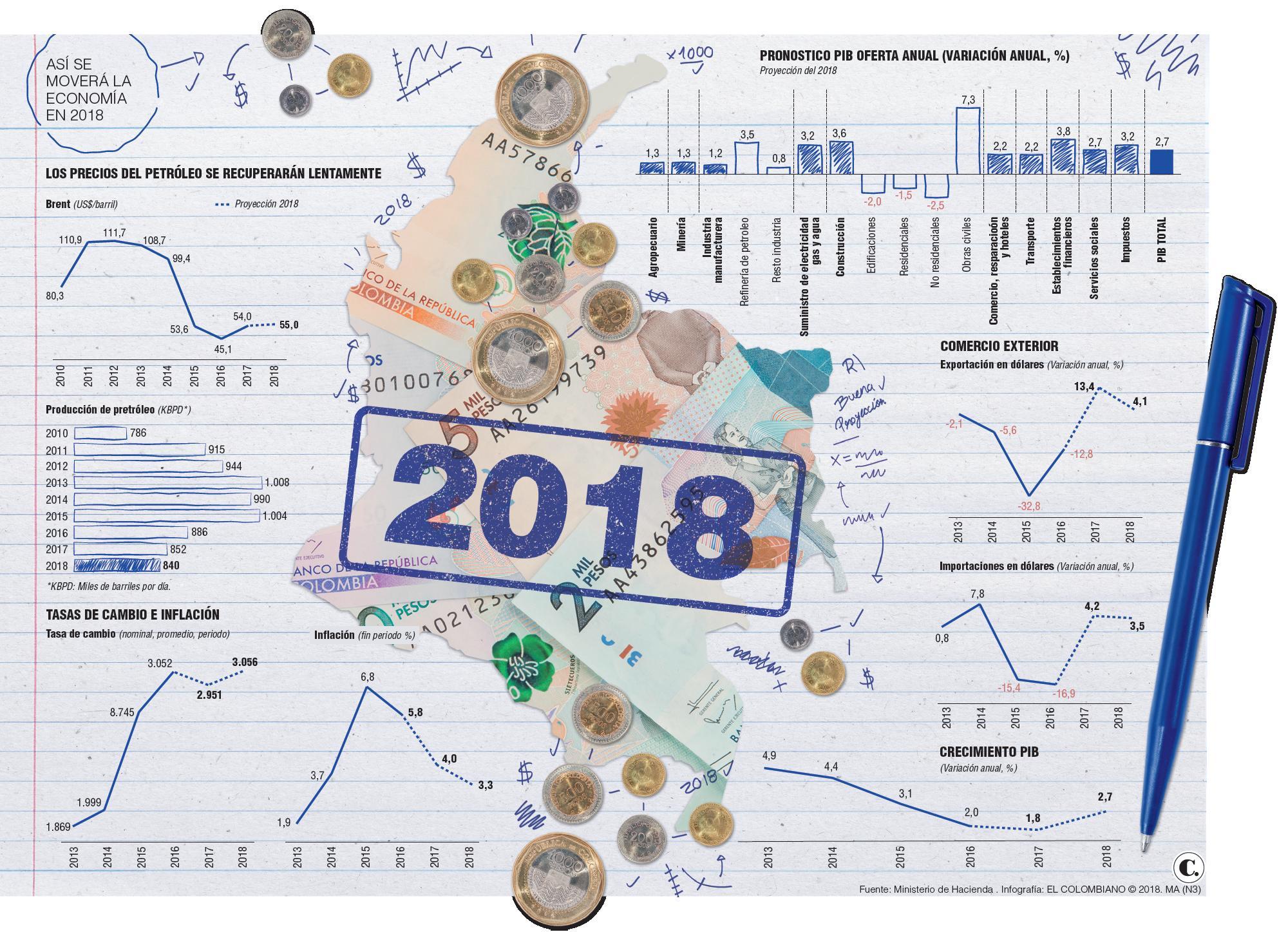 Economía colombiana: pronósticos de crecimiento 2018